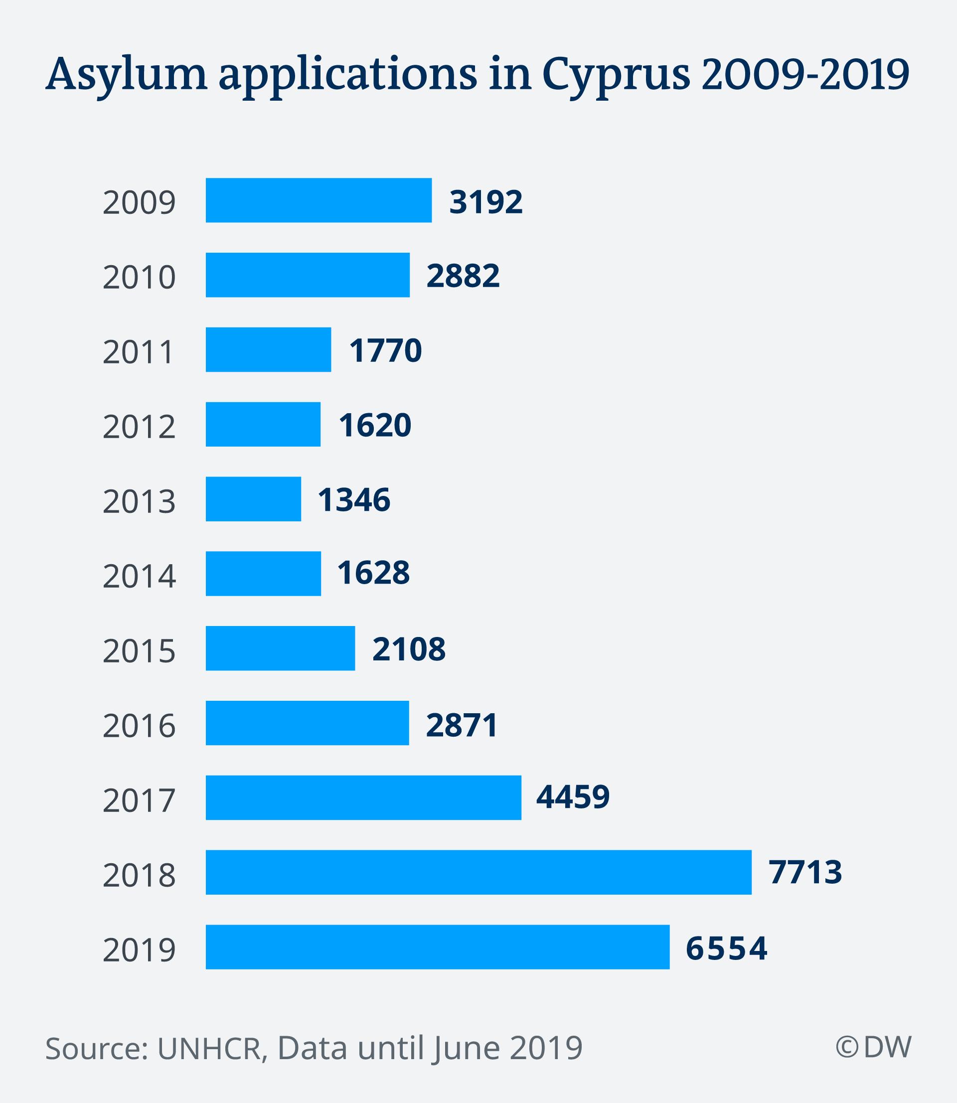 Infografik Asylanträge in Zypern EN