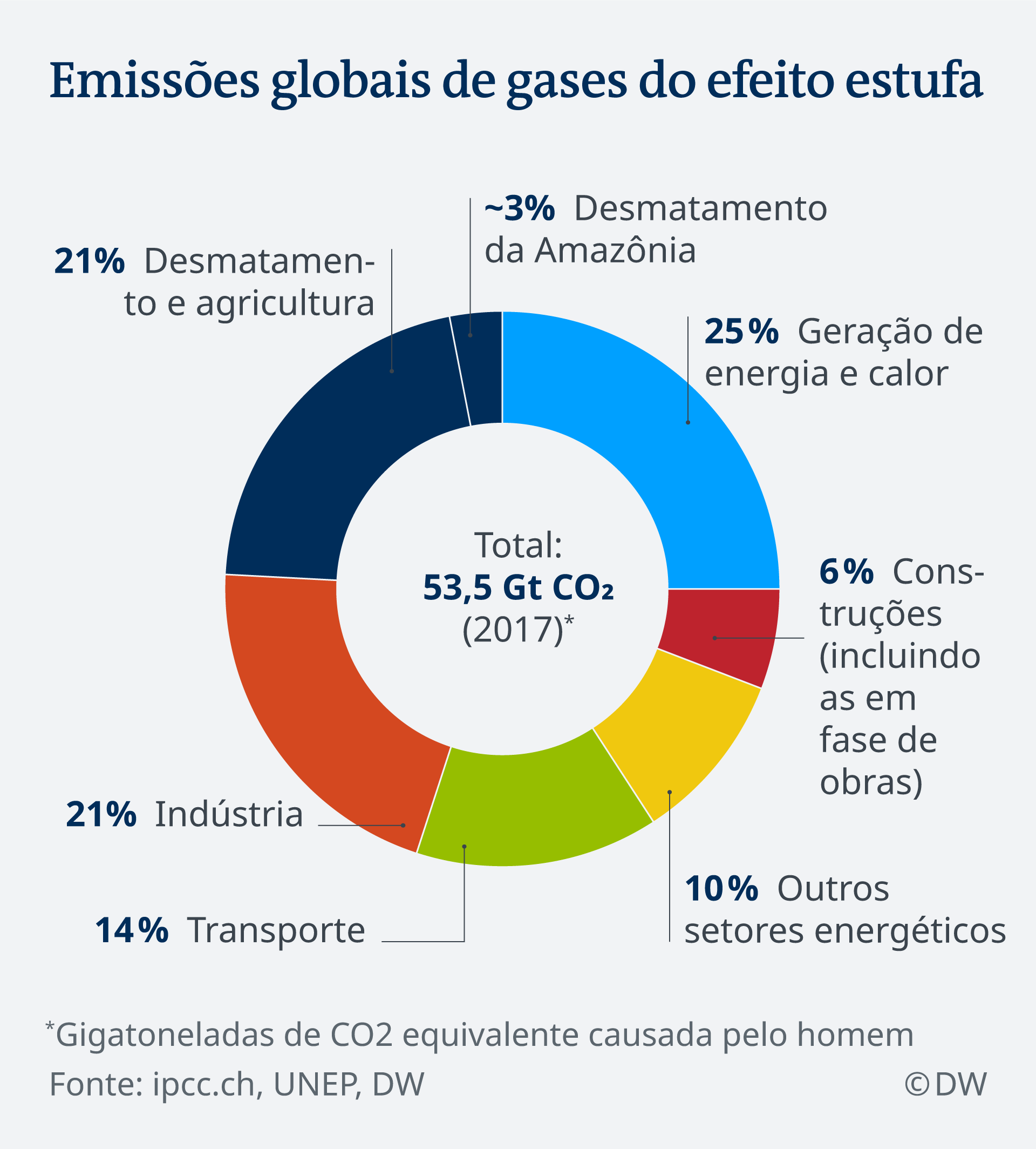 Infografik Treibhausgasemissionen PT