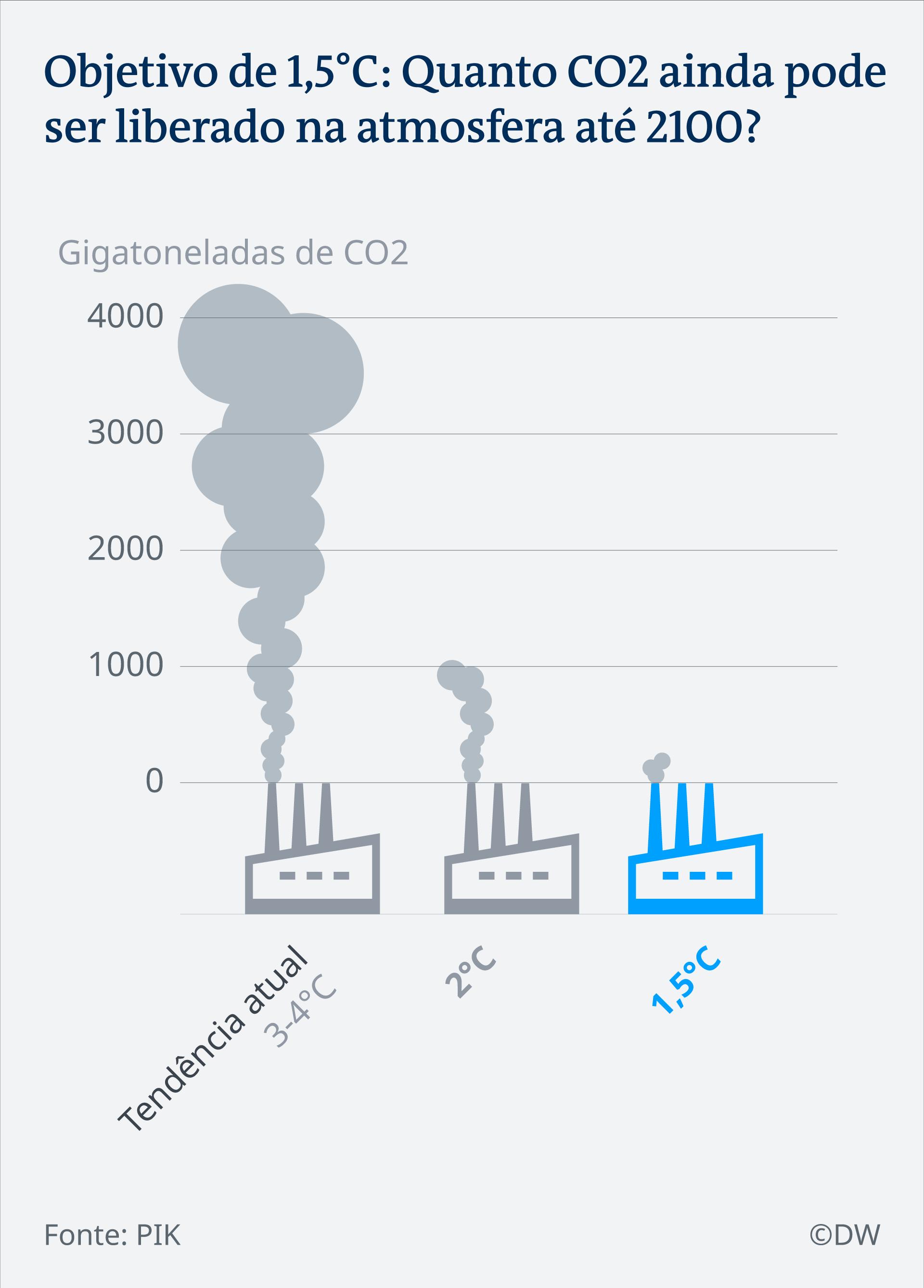 Infografik CO2 Reduktion PT