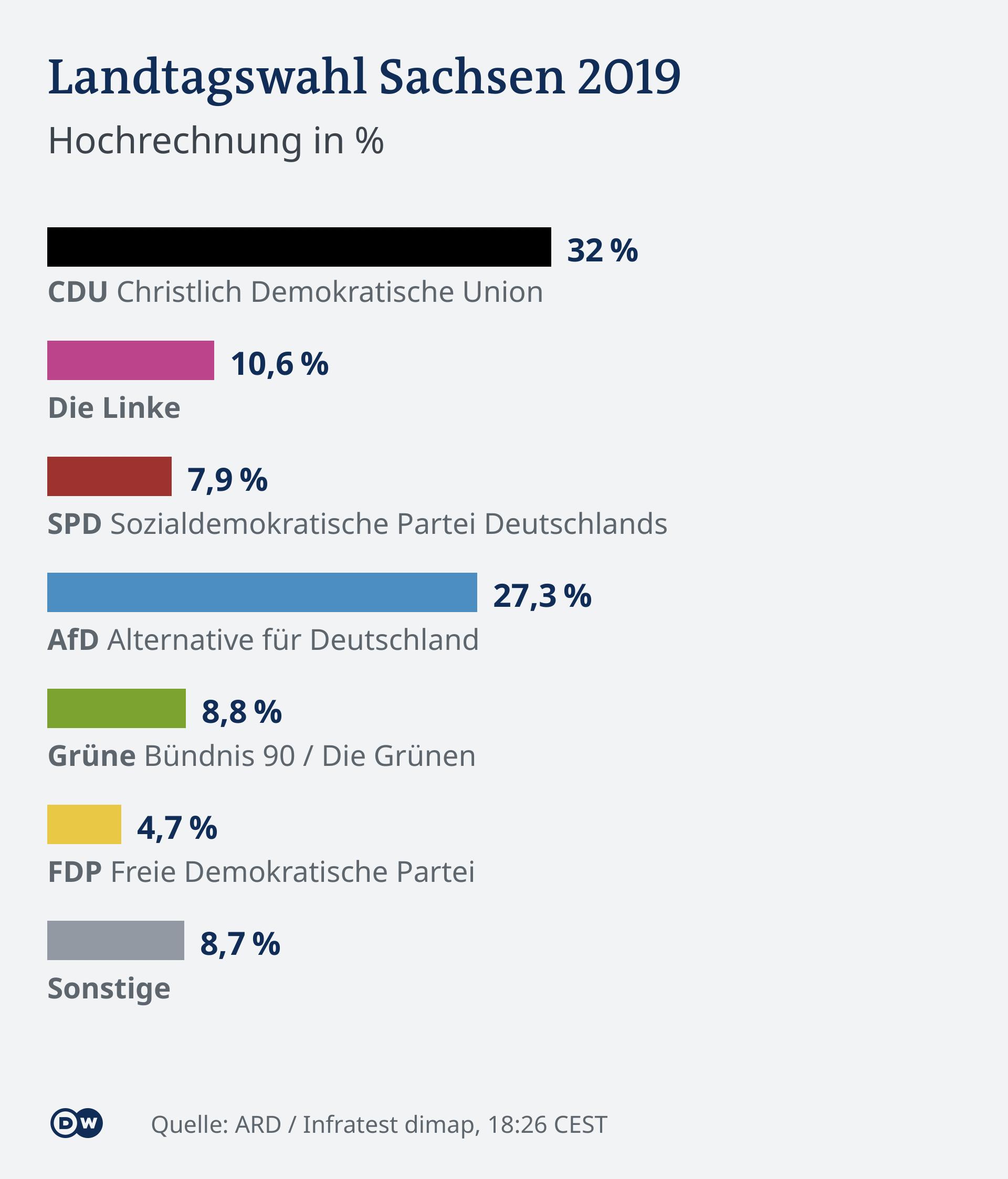 Landtagswahl Sachsen Hochrechnung