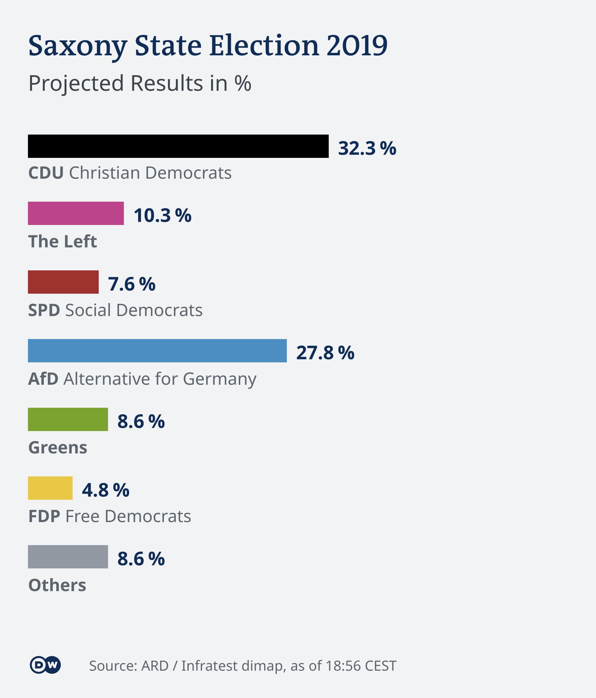 Infografik Landtagswahl Sachsen Hochrechnung 1856 EN