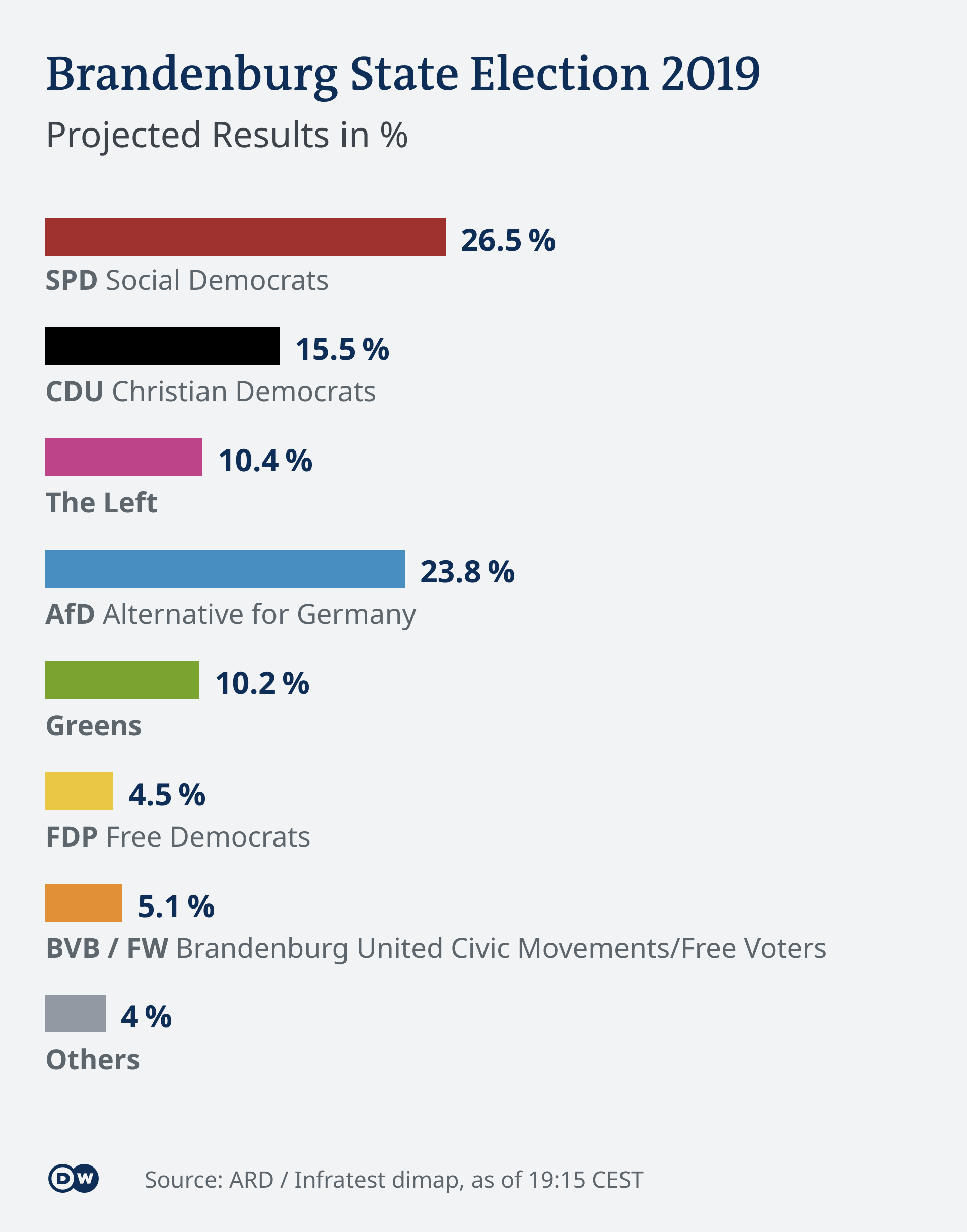 Infografik Landtagswahl Brandenburg Hochrechnung 19:15 EN