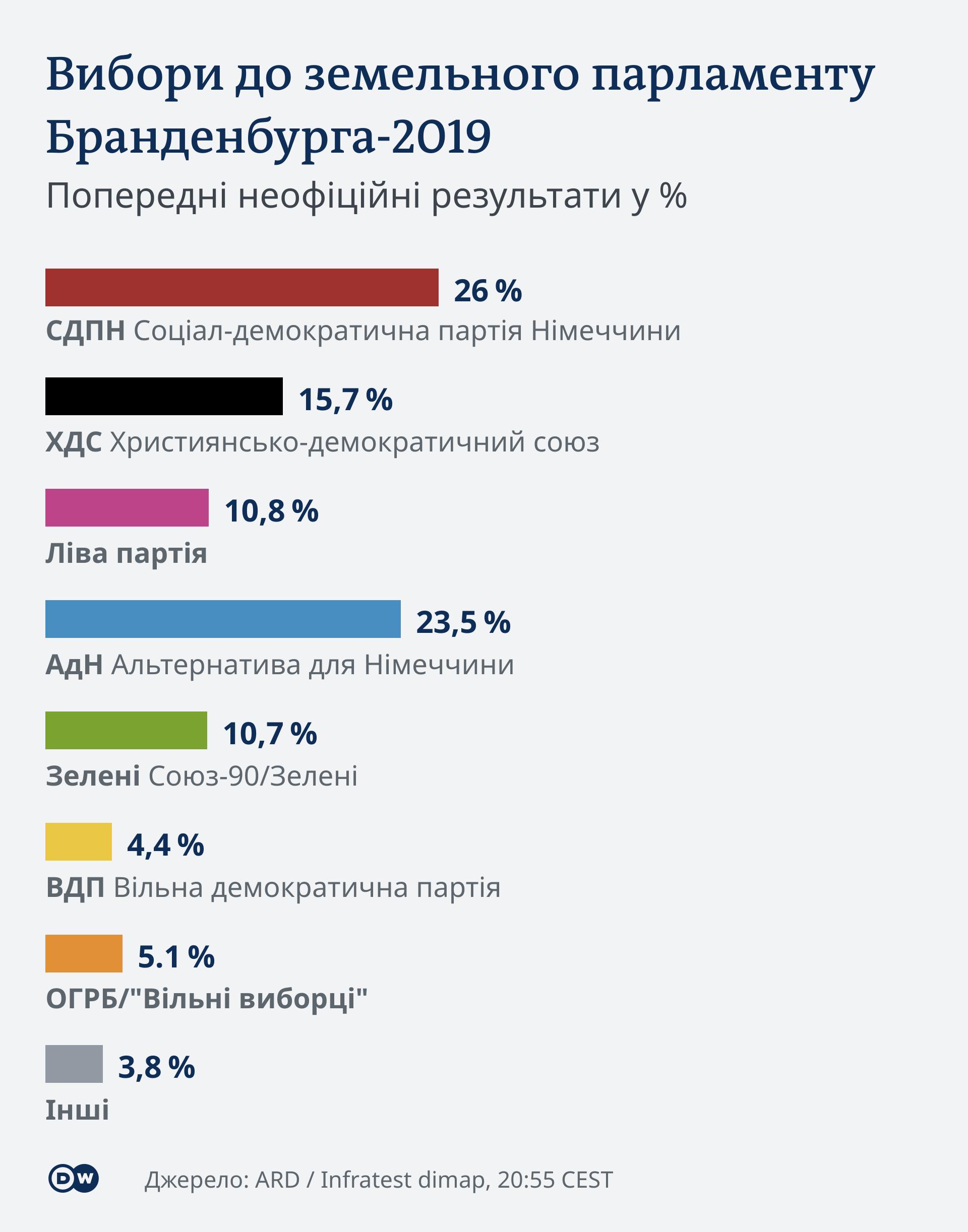 інфографіка, земельні вибори у Бранденбургу, попередні результати