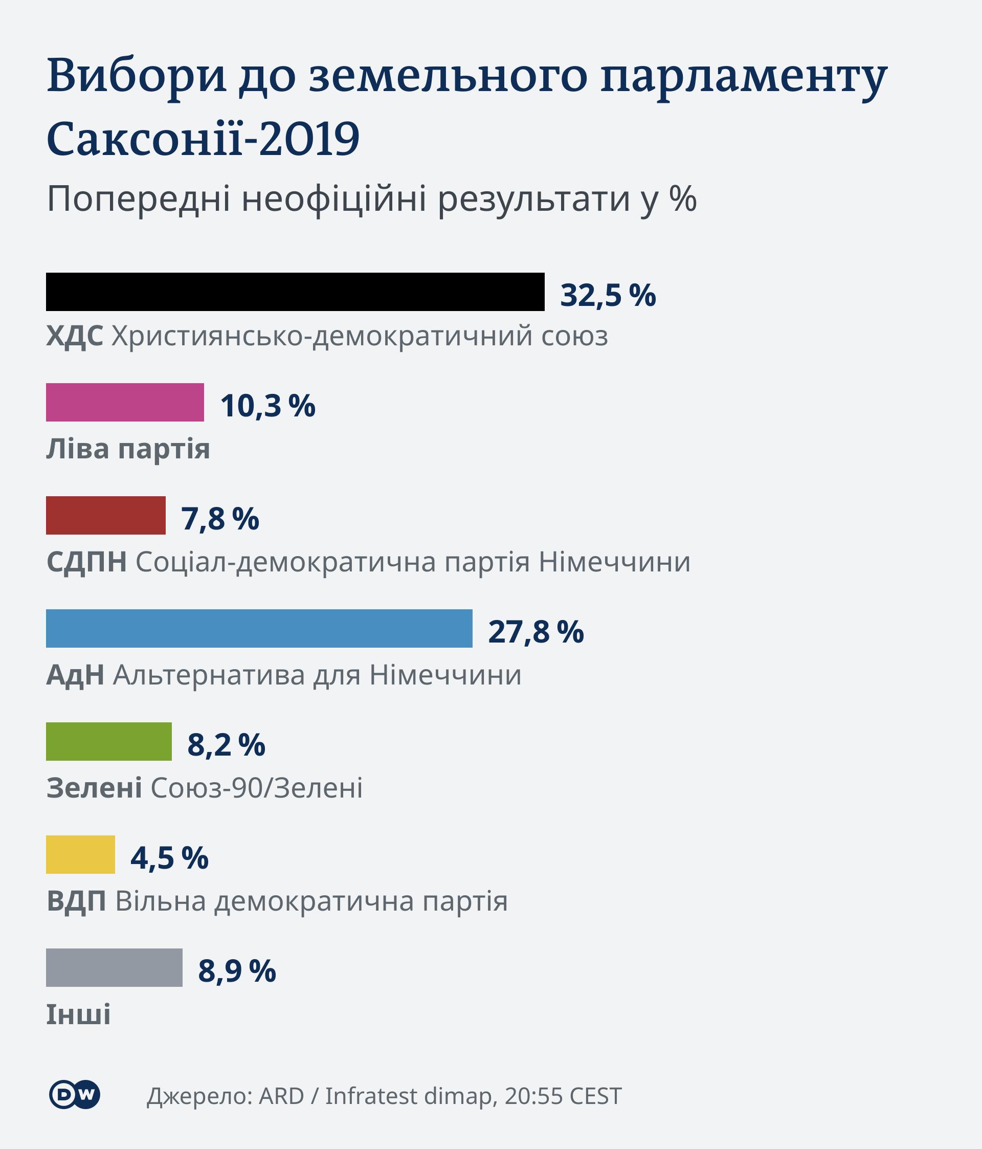 інфографіка, попередні результати земельних виборів у Саксонії