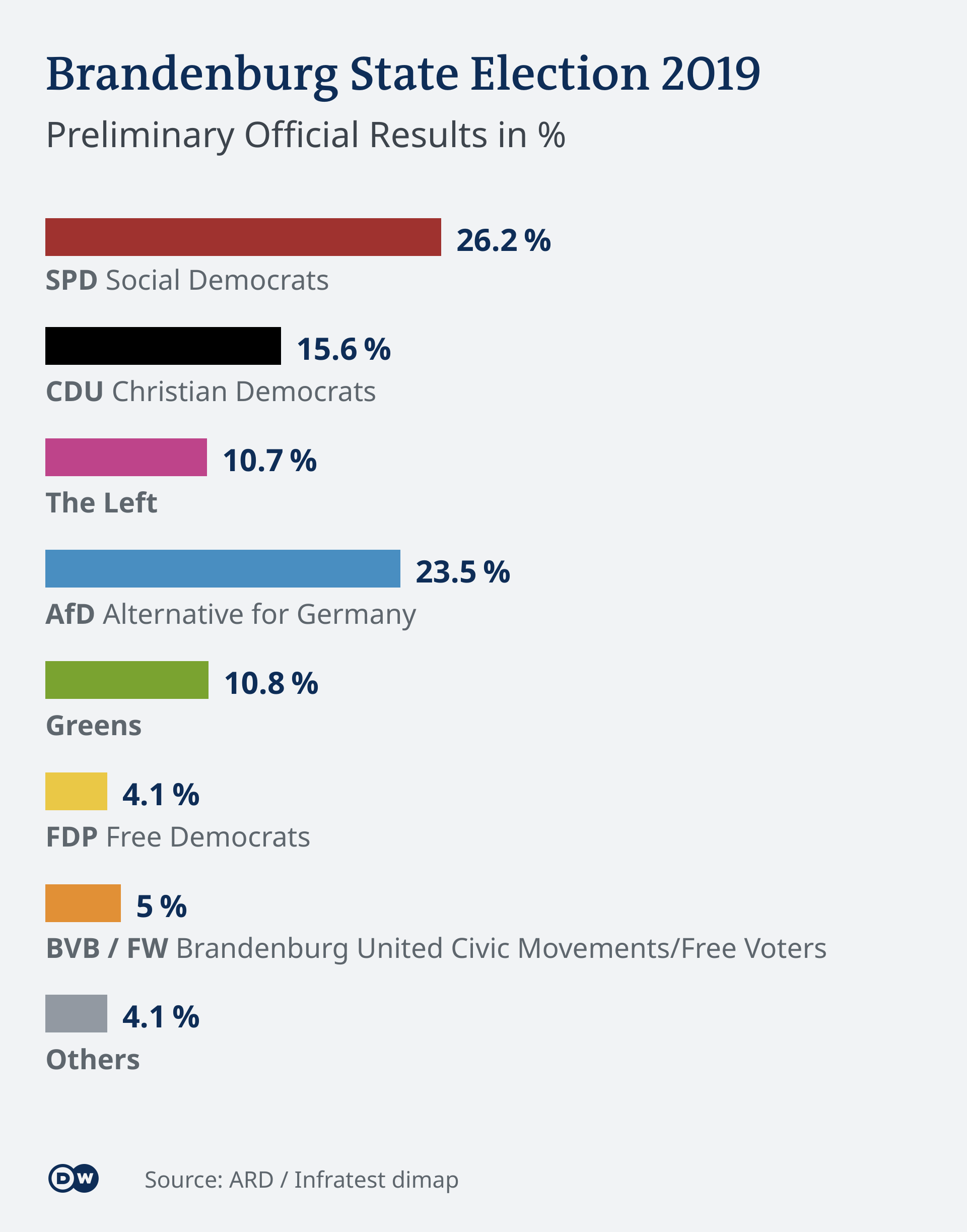 Brandenburg state election results 2019