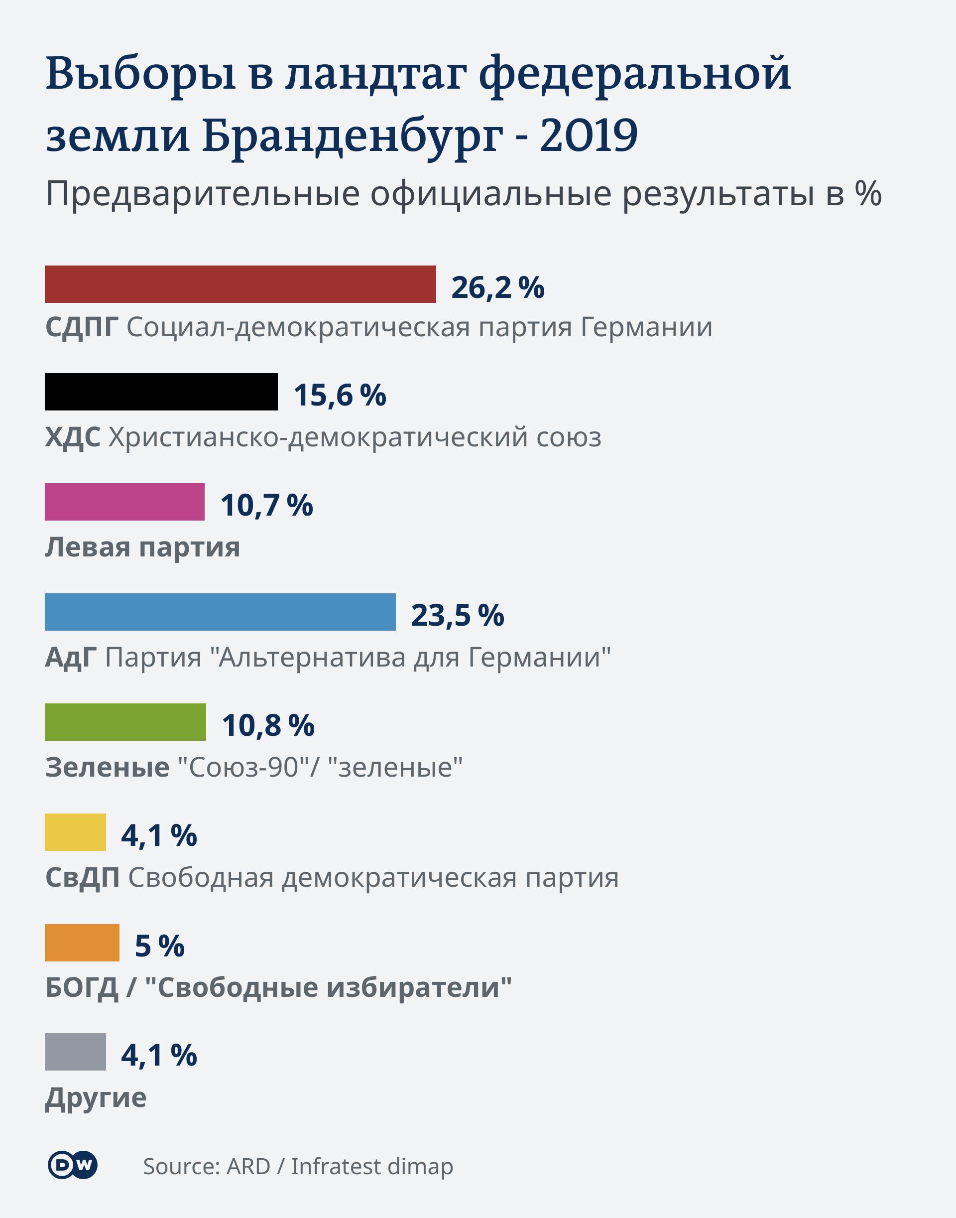 Infografik Landtagswahl Brandenburg Vorl. amtl. Endergebnis 22:55 RU