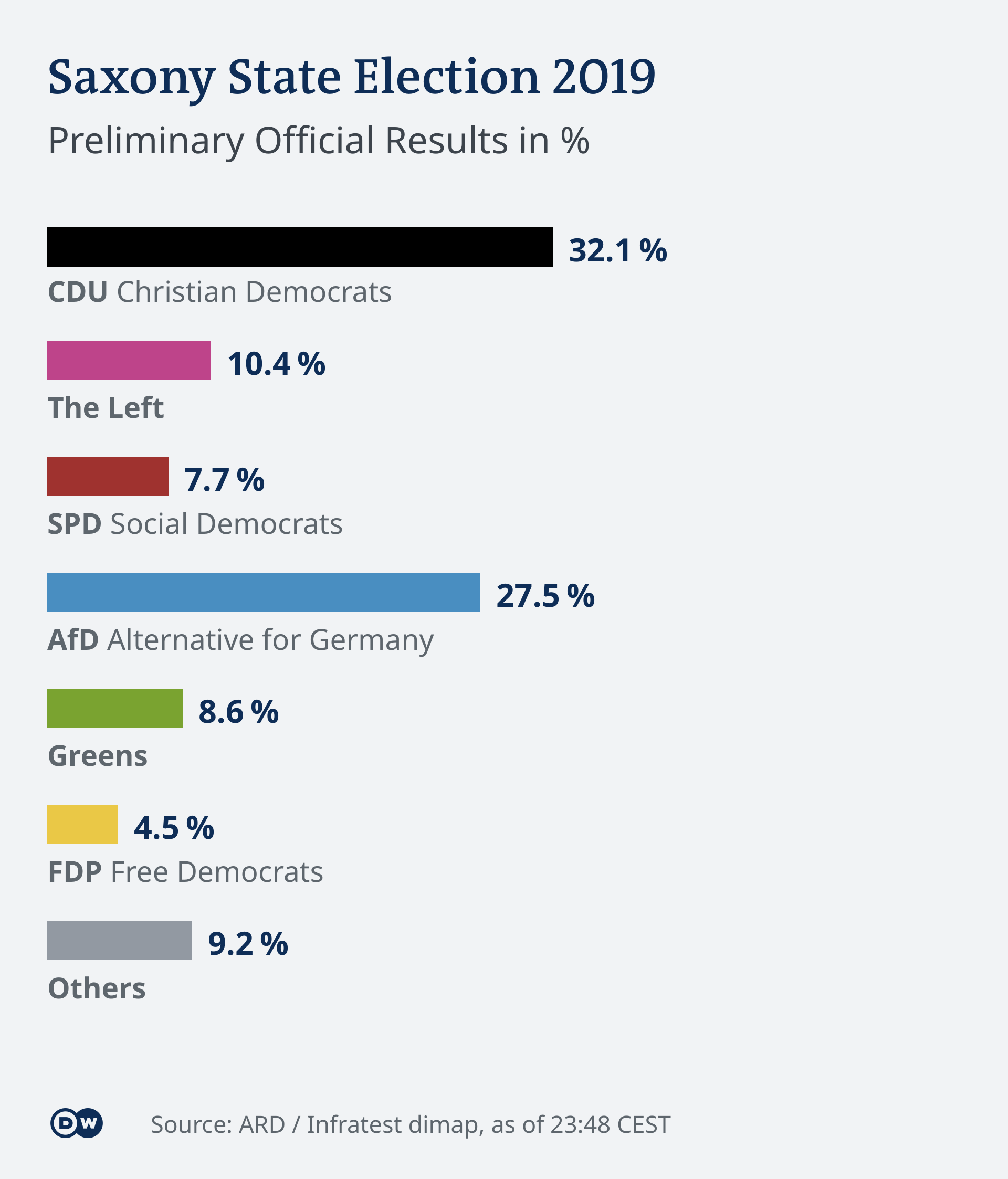 Saxony state election results 2019