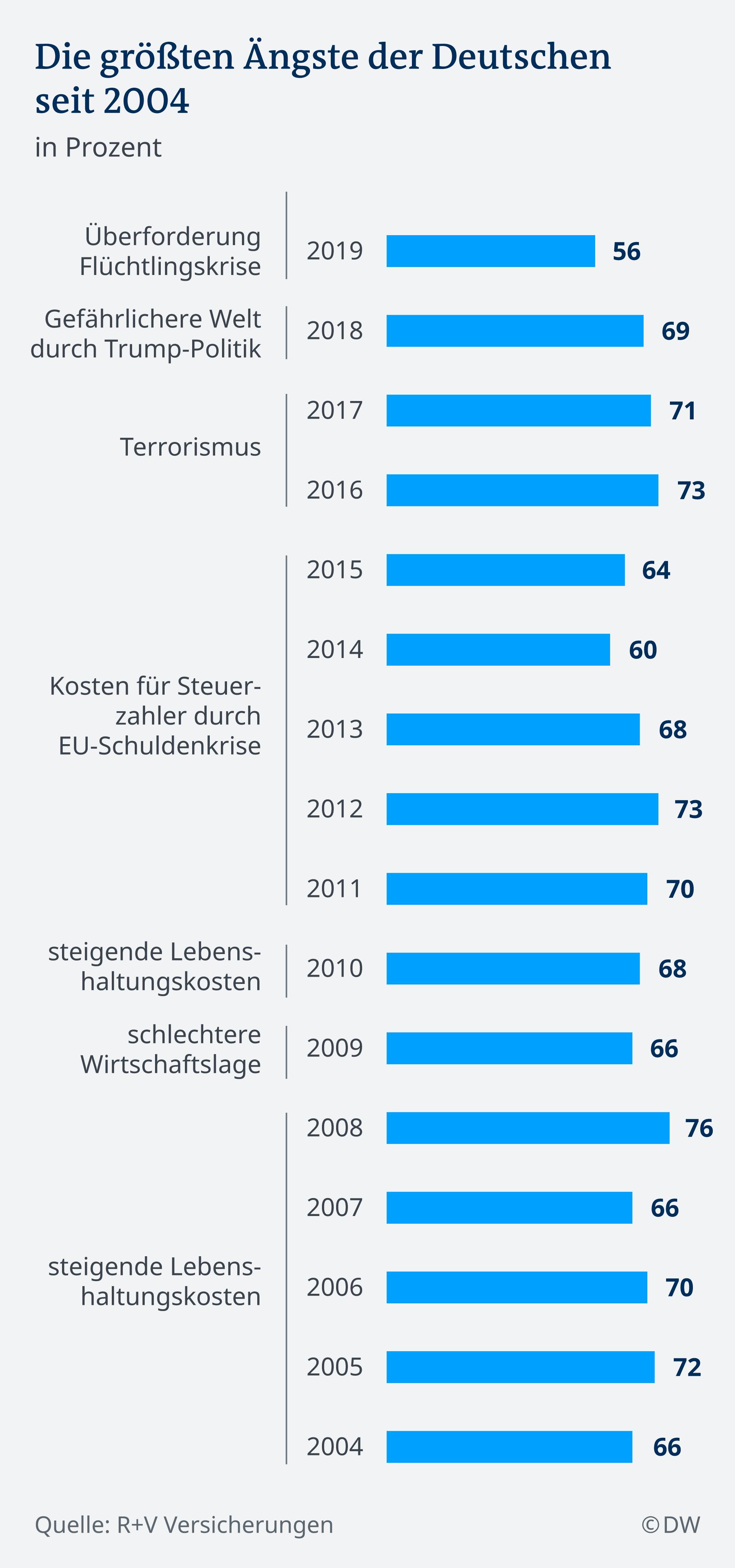 Infografik Die größten Ängste der Deutschen seit 2004 DE