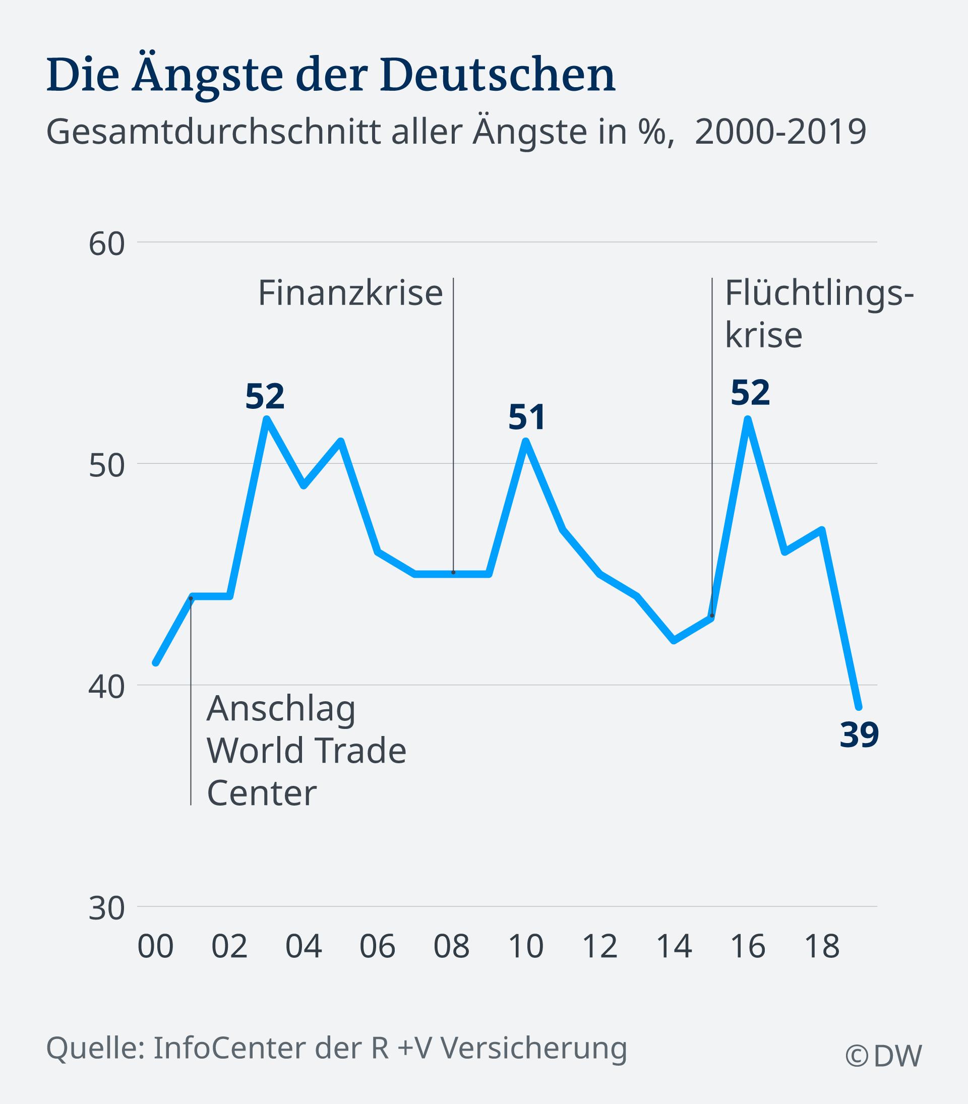 Infografik Ängste der Deutschen DE