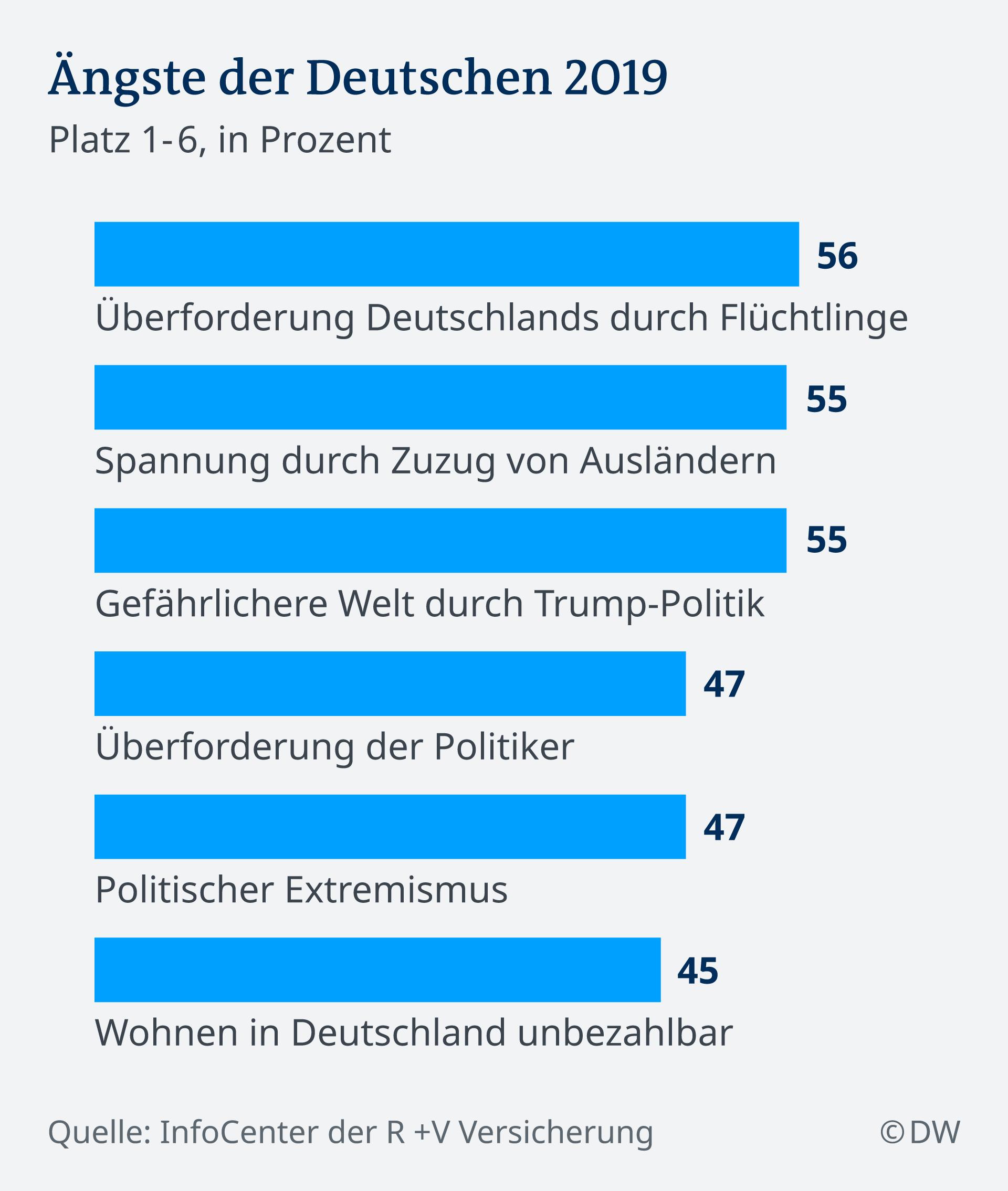 Infografik Ängste der Deutschen 2019 DE