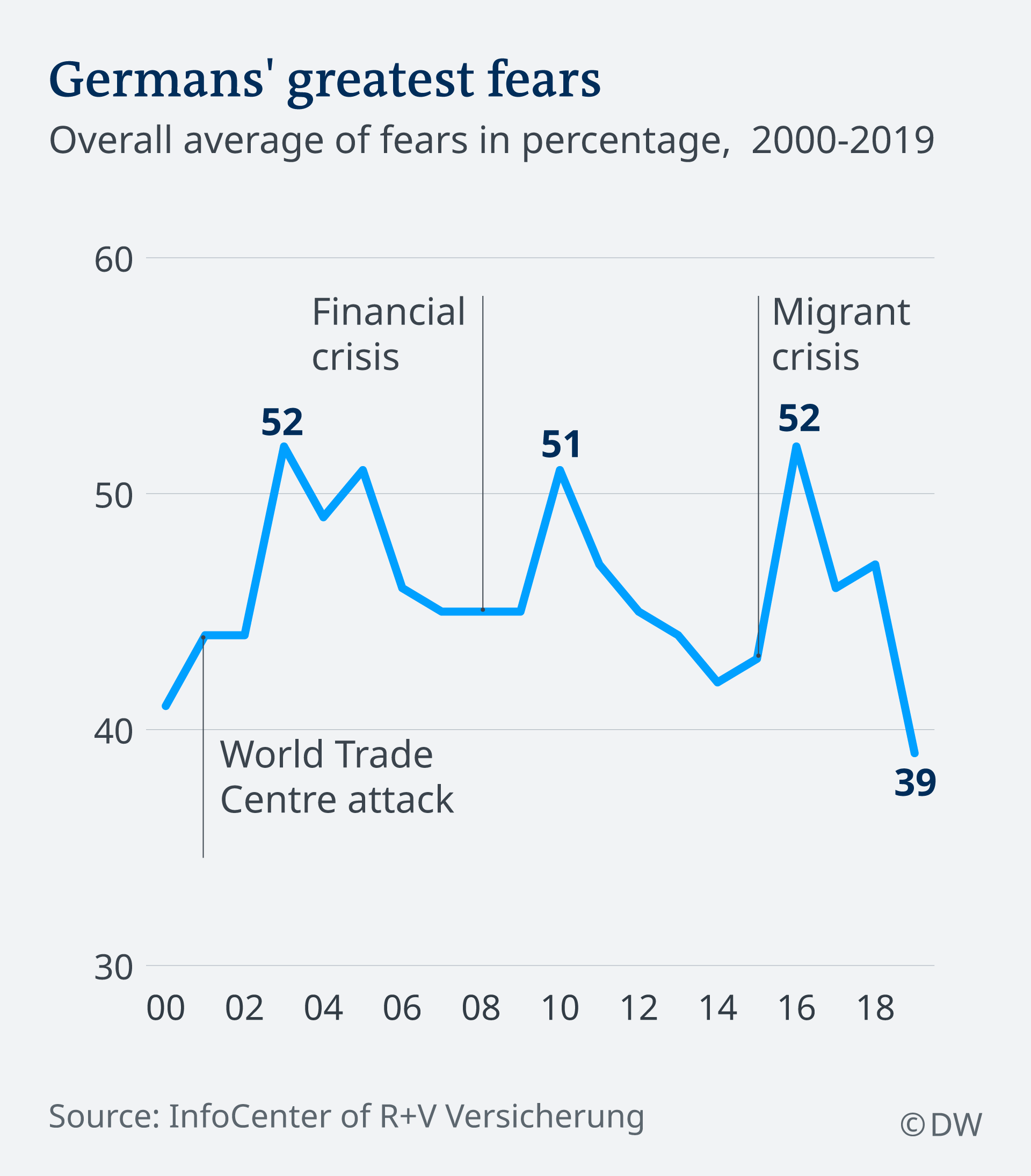 Graph showing levels of fear of Germans relating to events from 2000 to 2019