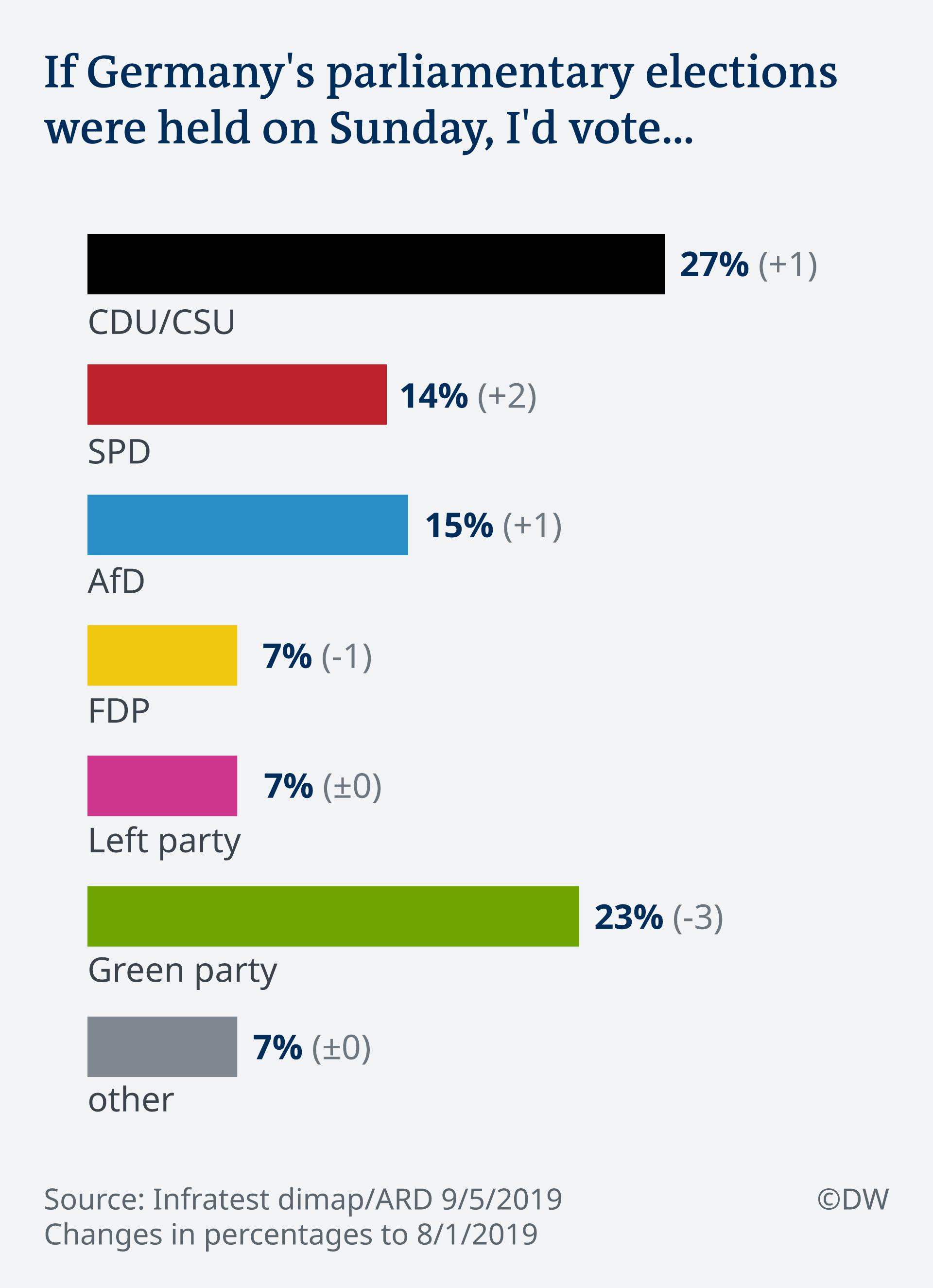 Wyniki sondażu poparcia dla partii politycznych w Niemczech