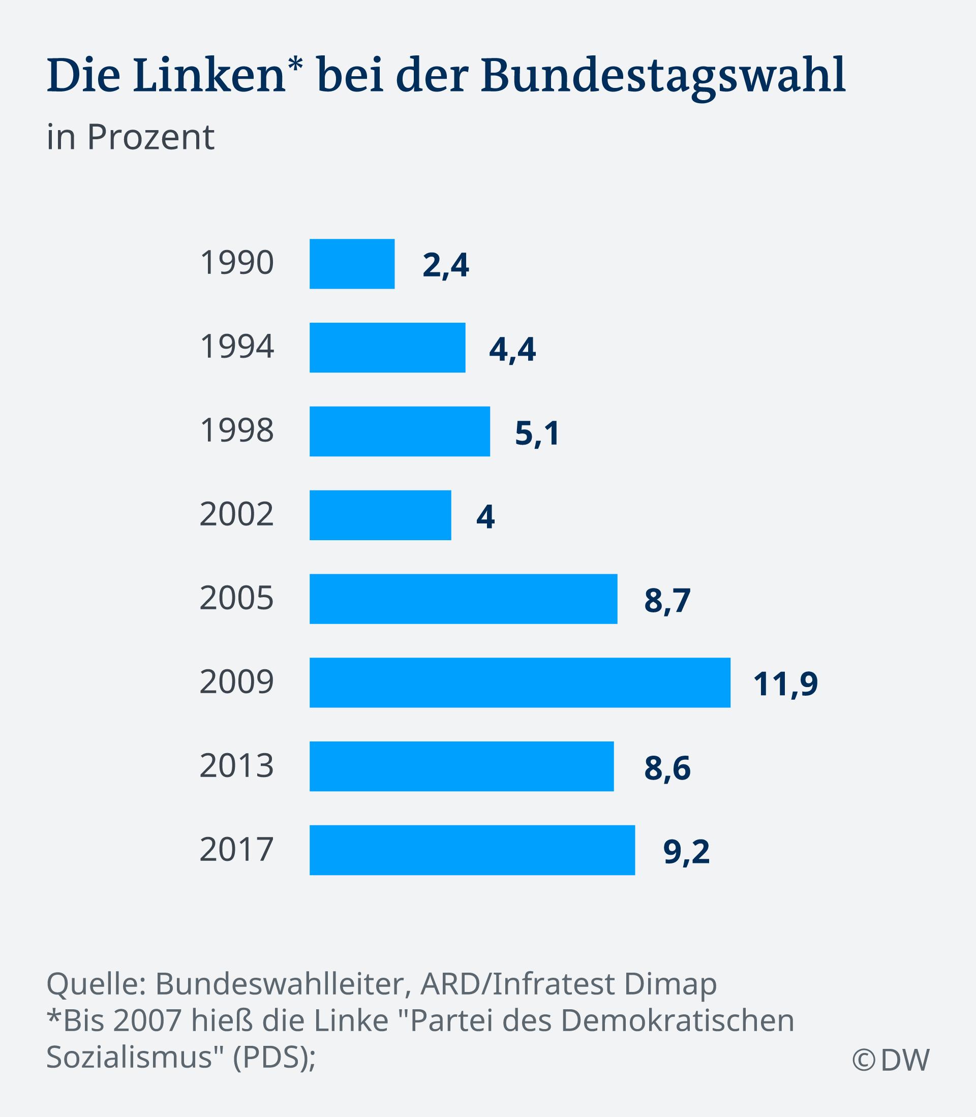 Infografik Linke bei der Bundestagswahl DE