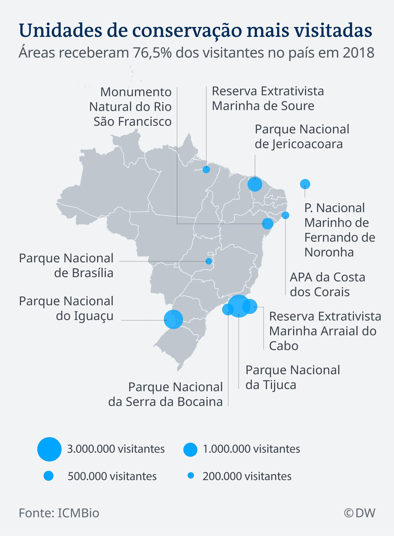 Gráfico: Unidades de Conservação mais visitadas no Brasil