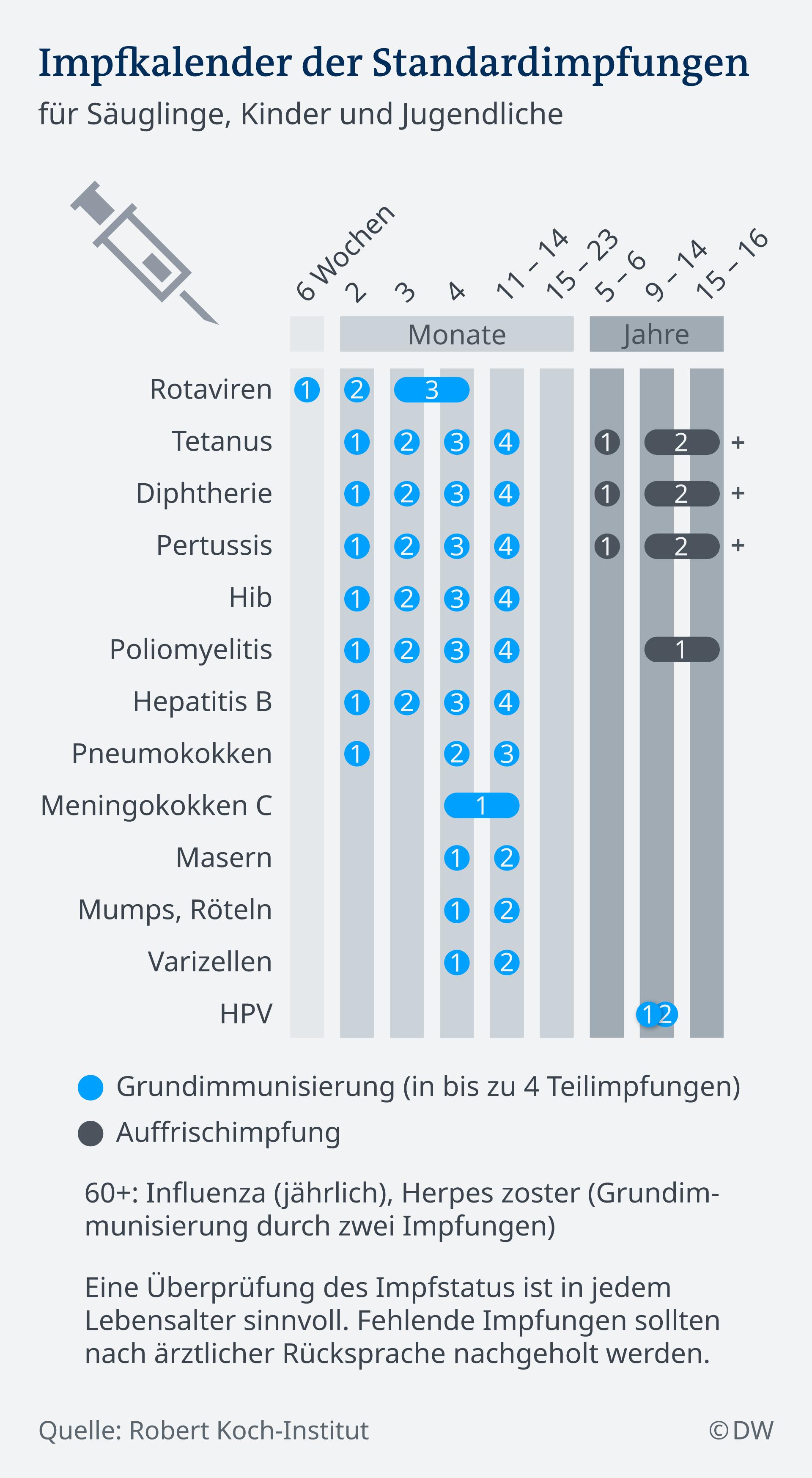 Impfkalender der Standardimpfungen