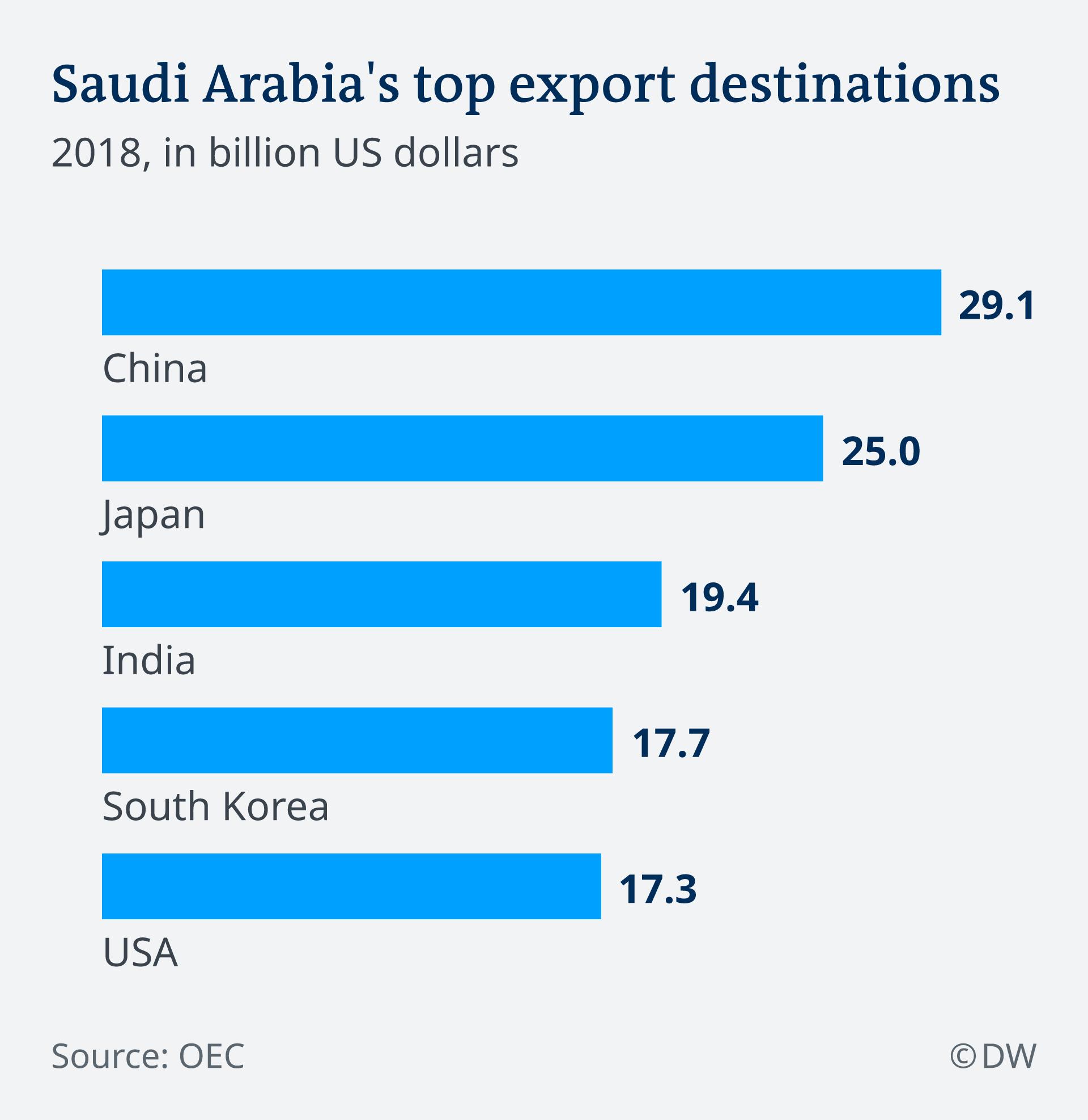 Arab Saudi, minyak