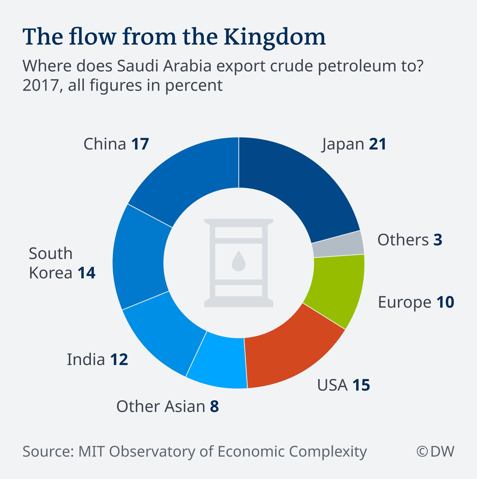 Pie chart showing destinations of Saudi oil exports in 2017 EN