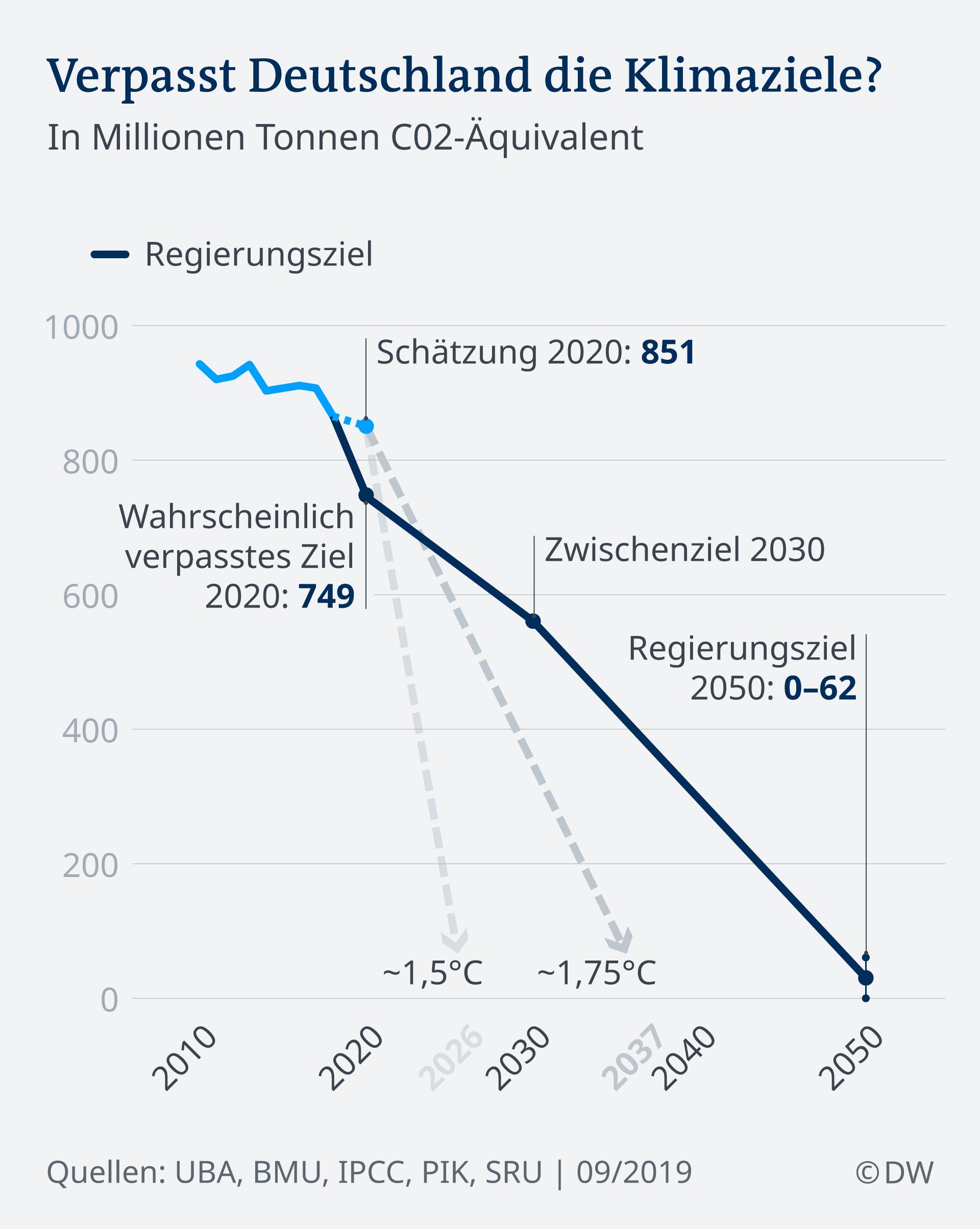 Infografik Verpasst Deutschland die Klimaziele? DE