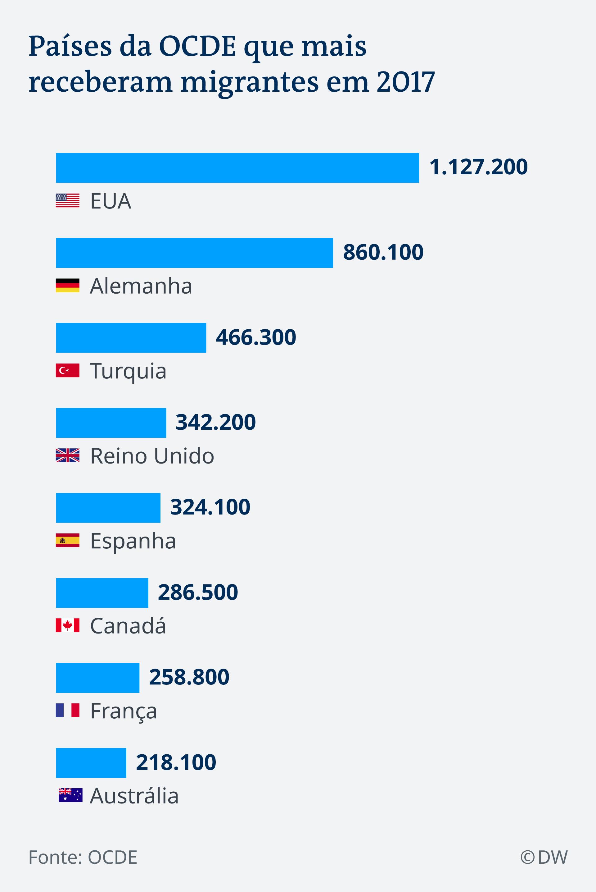 Infografik Hauptziel Migranten OECD Länder PT