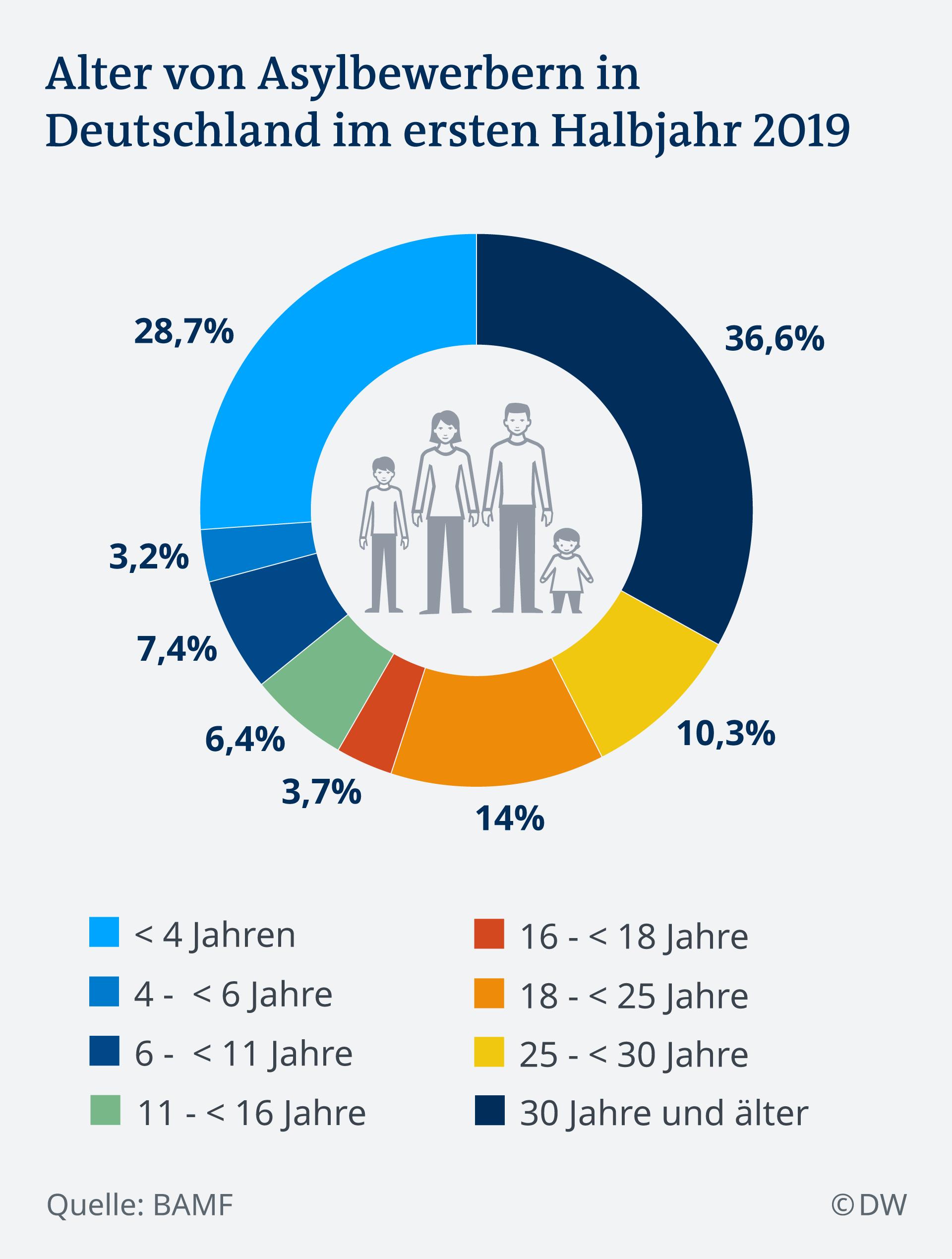 Infografik Alter von Asylbewerbern in Deutschland im ersten Halbjahr 2019 DE
