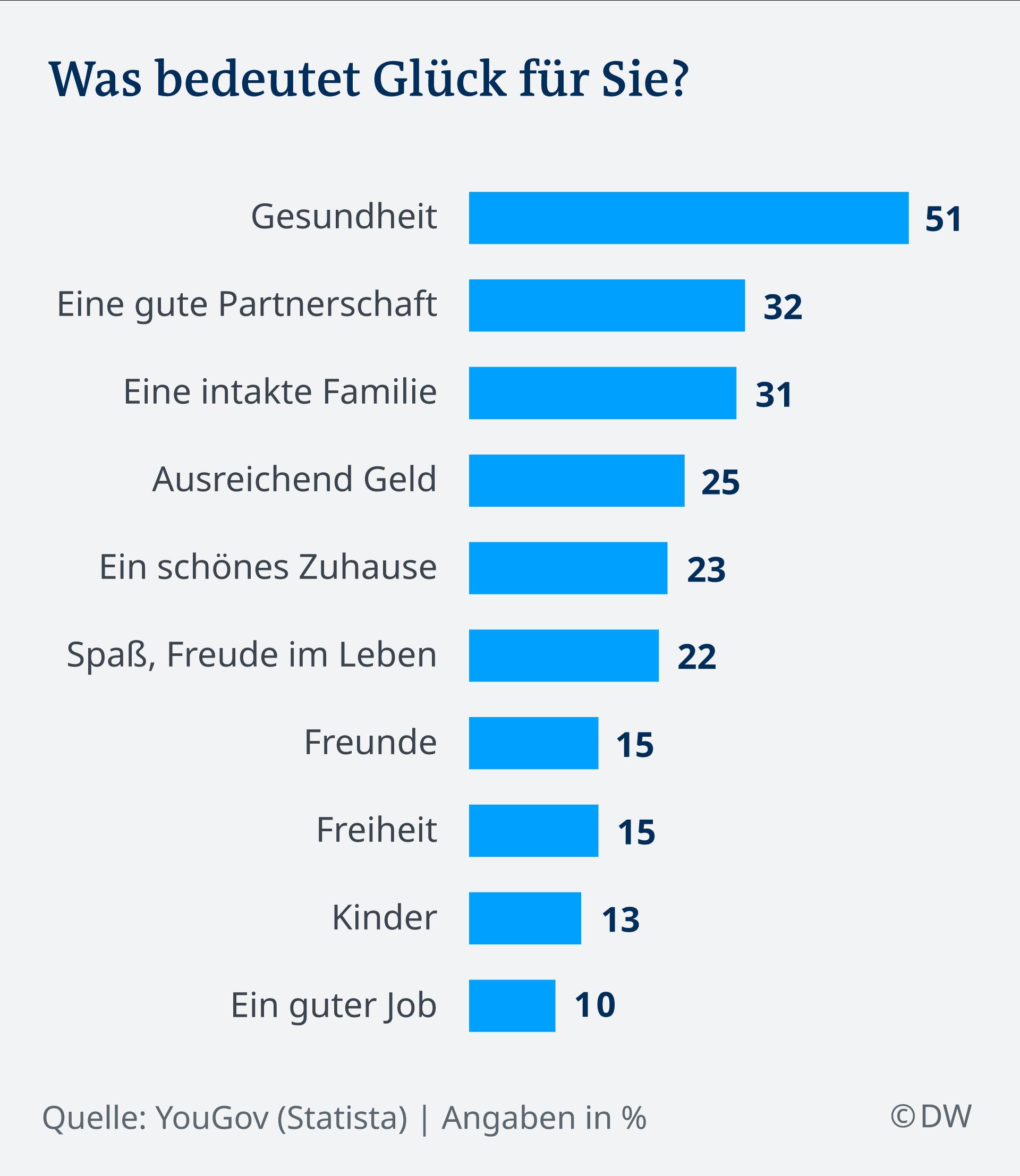 Infografik Umfrage Glücklichsein DE