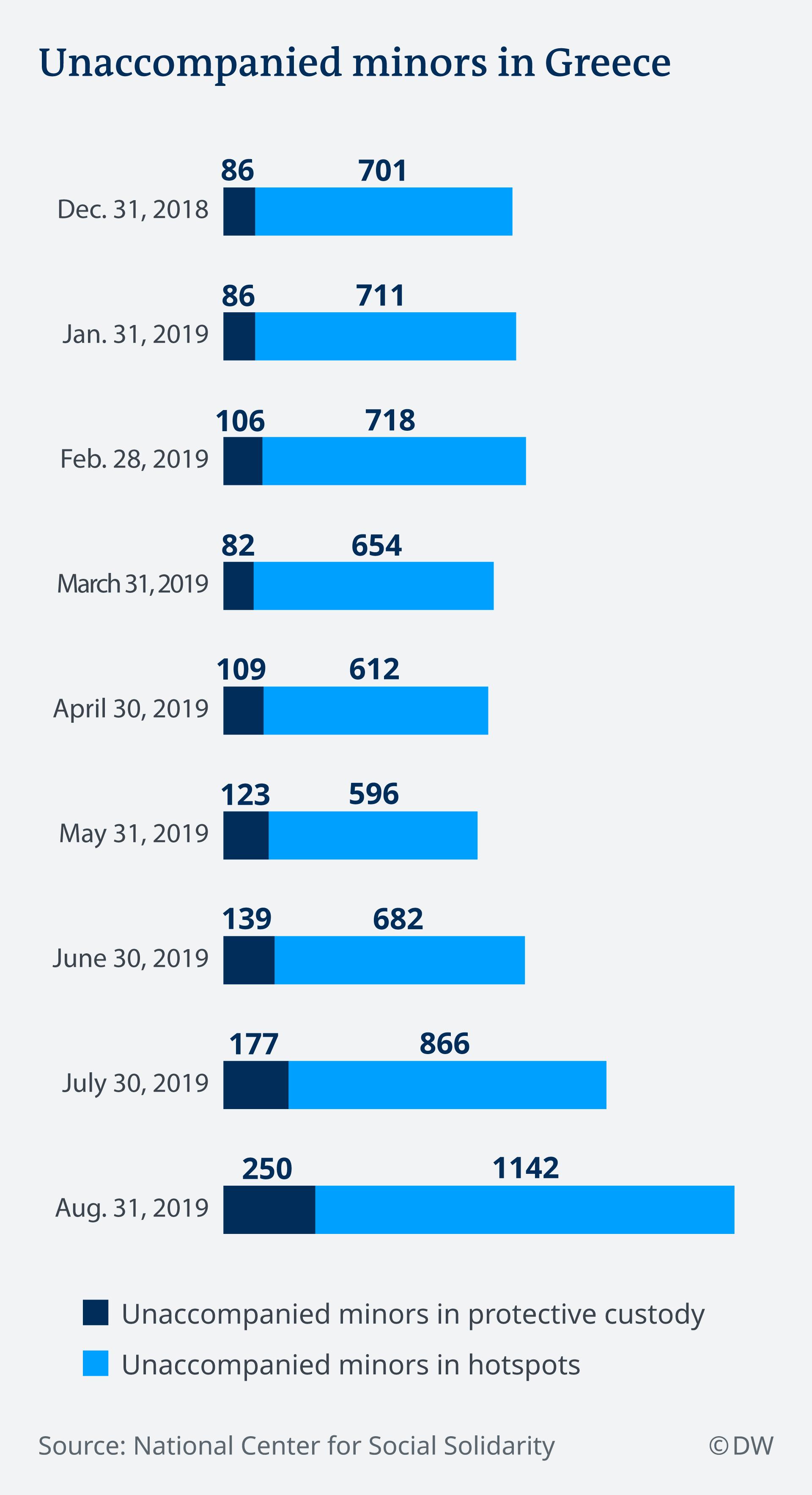 Infografik unbegleitete Minderjährige EN