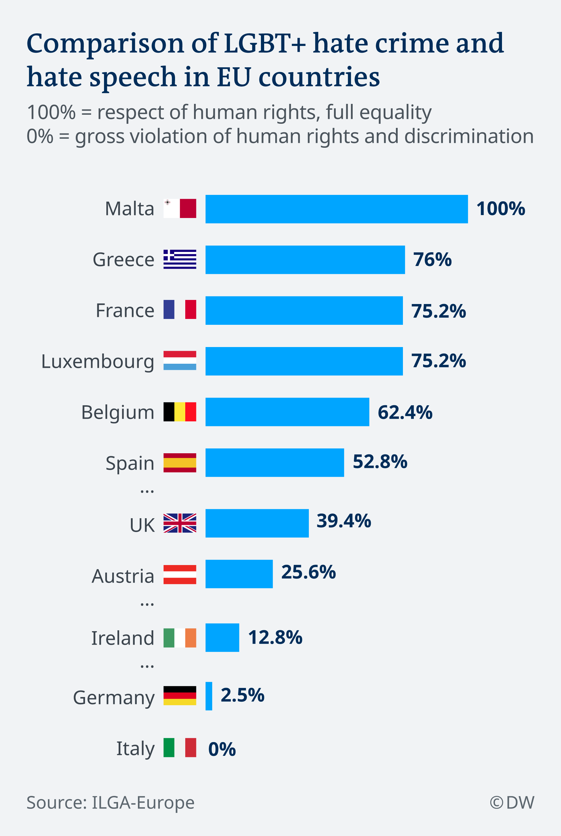 Comparison of LGBT+ hate crime and hate speech in selected EU countries