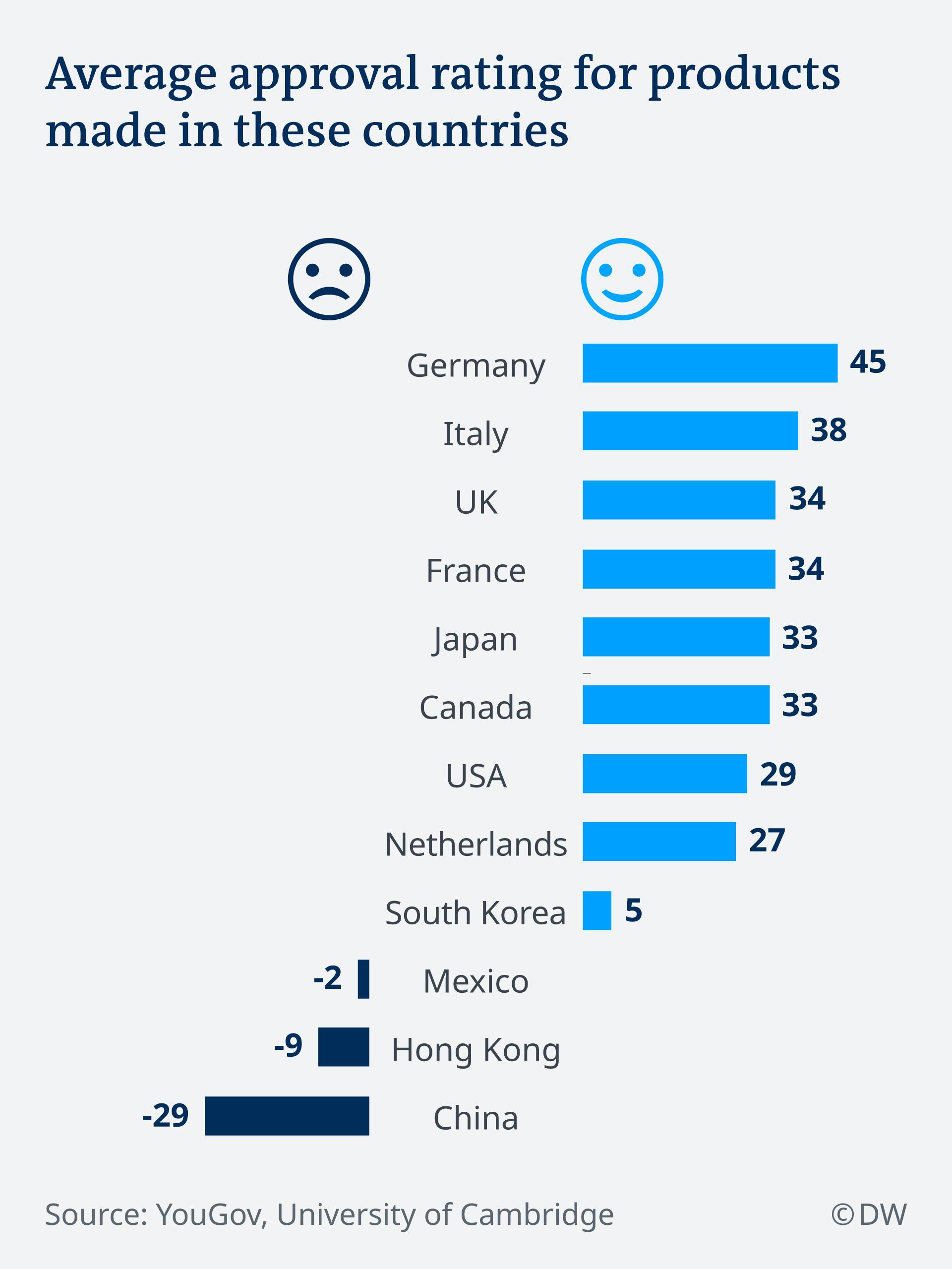 Infografik Bevorzugte Produktionsländer EN