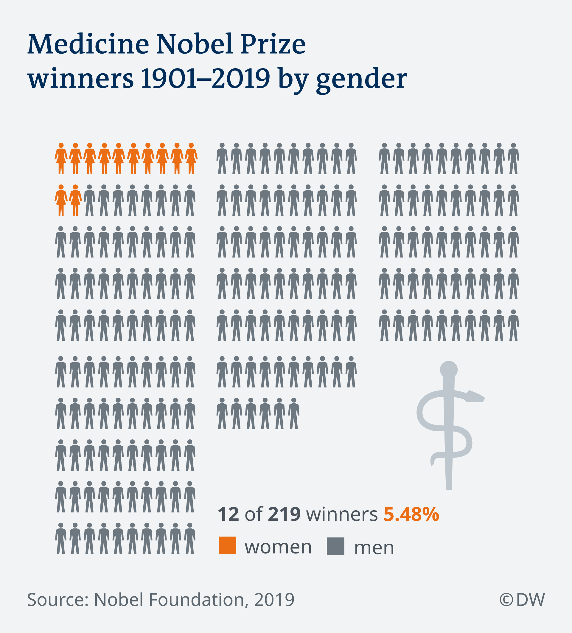 Infographic showing Medicine Nobel Prize winners 1901-2019 by gender
