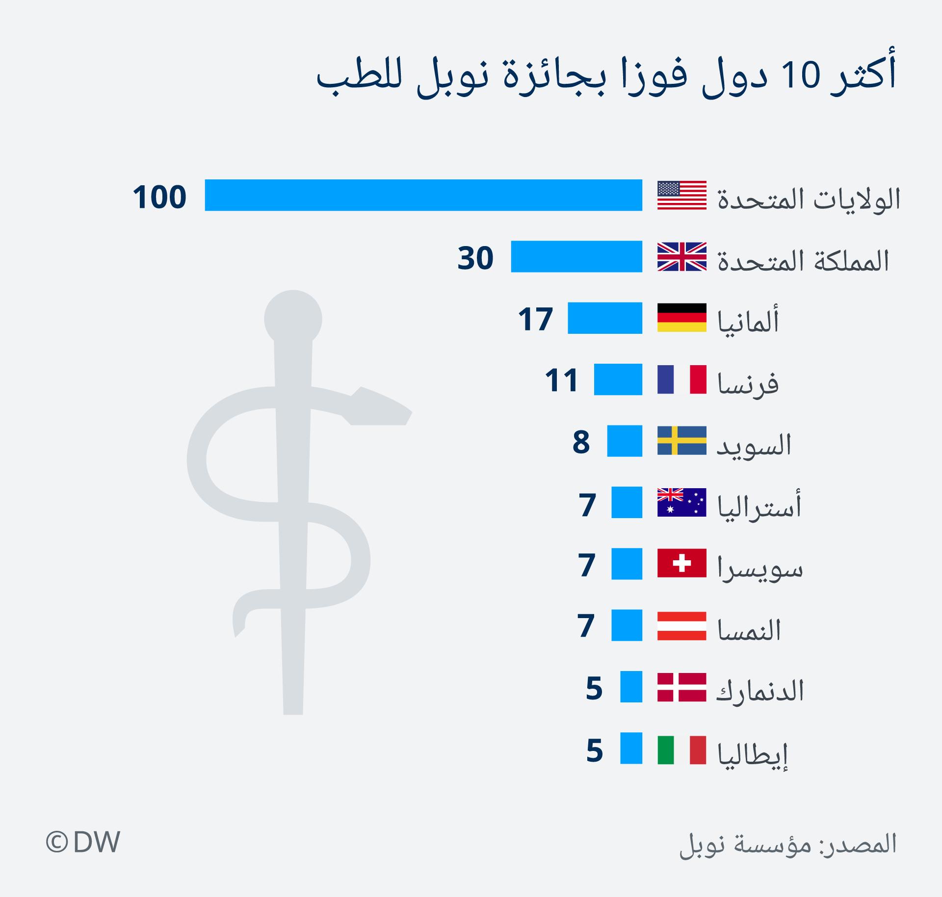 Infografik die meisten Nopelpreise Medizin AR