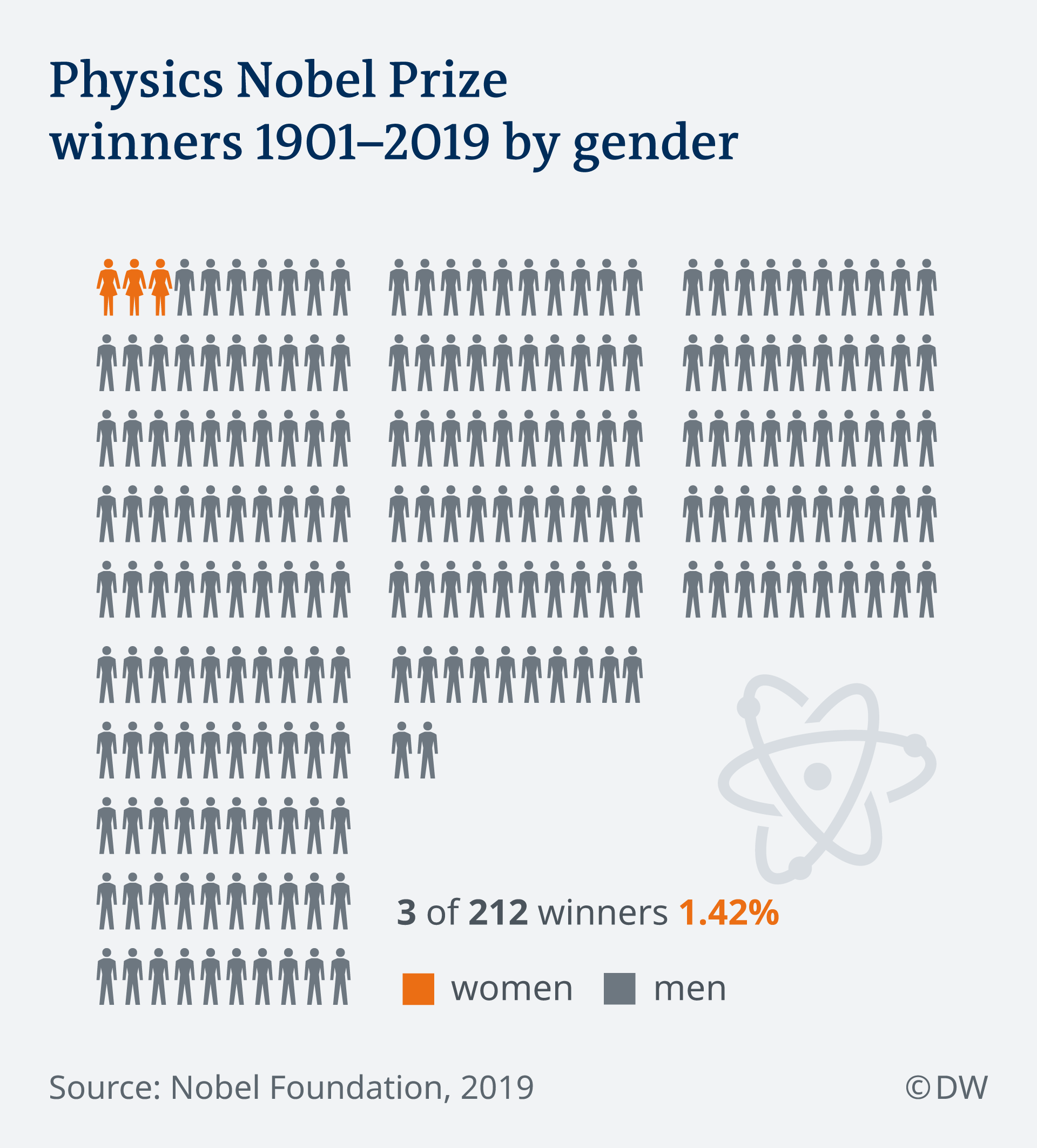 Infographic showing winners of the Physics Nobel Prize by gender