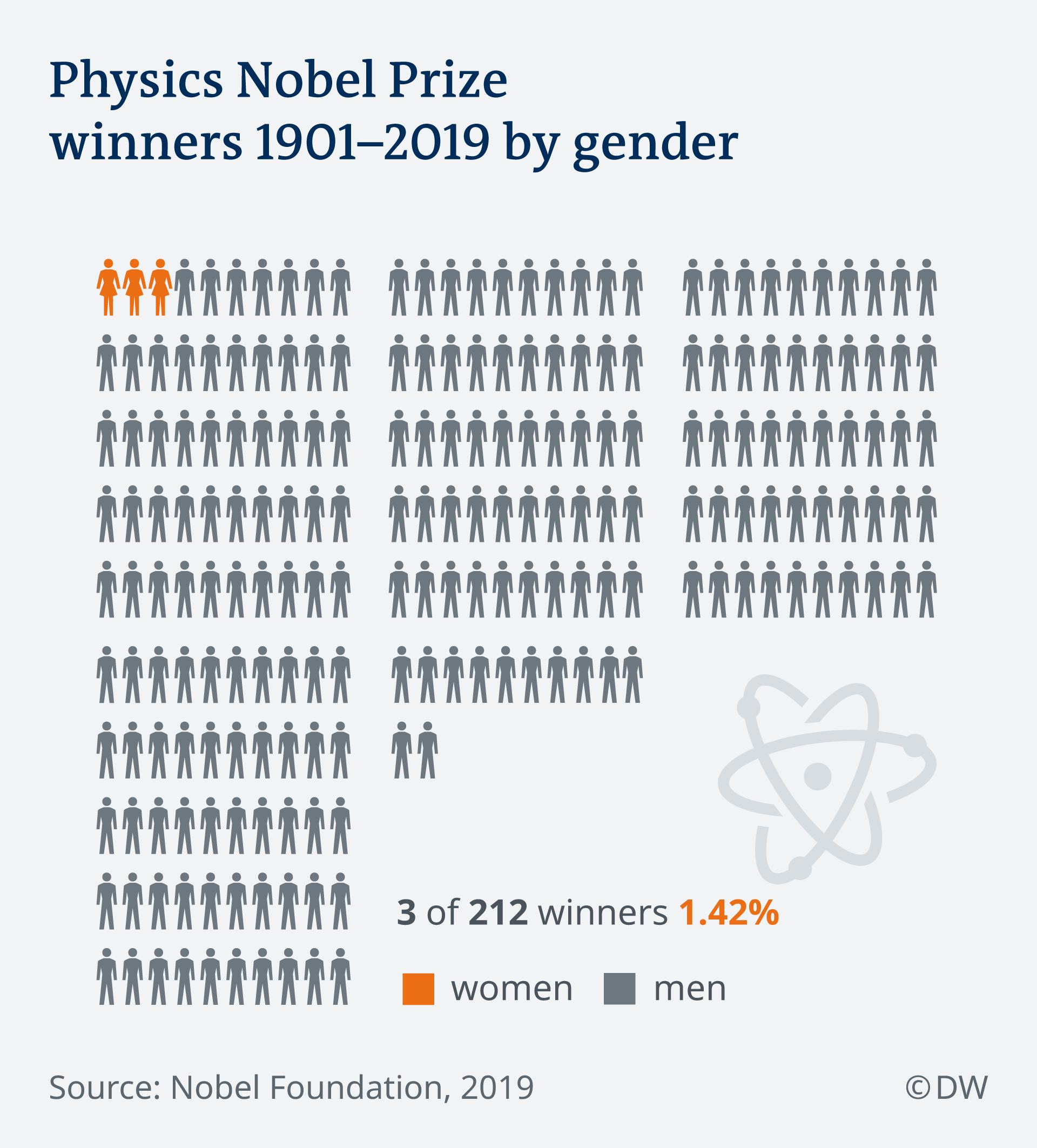 Infographic showing gender split of nobel prize winners