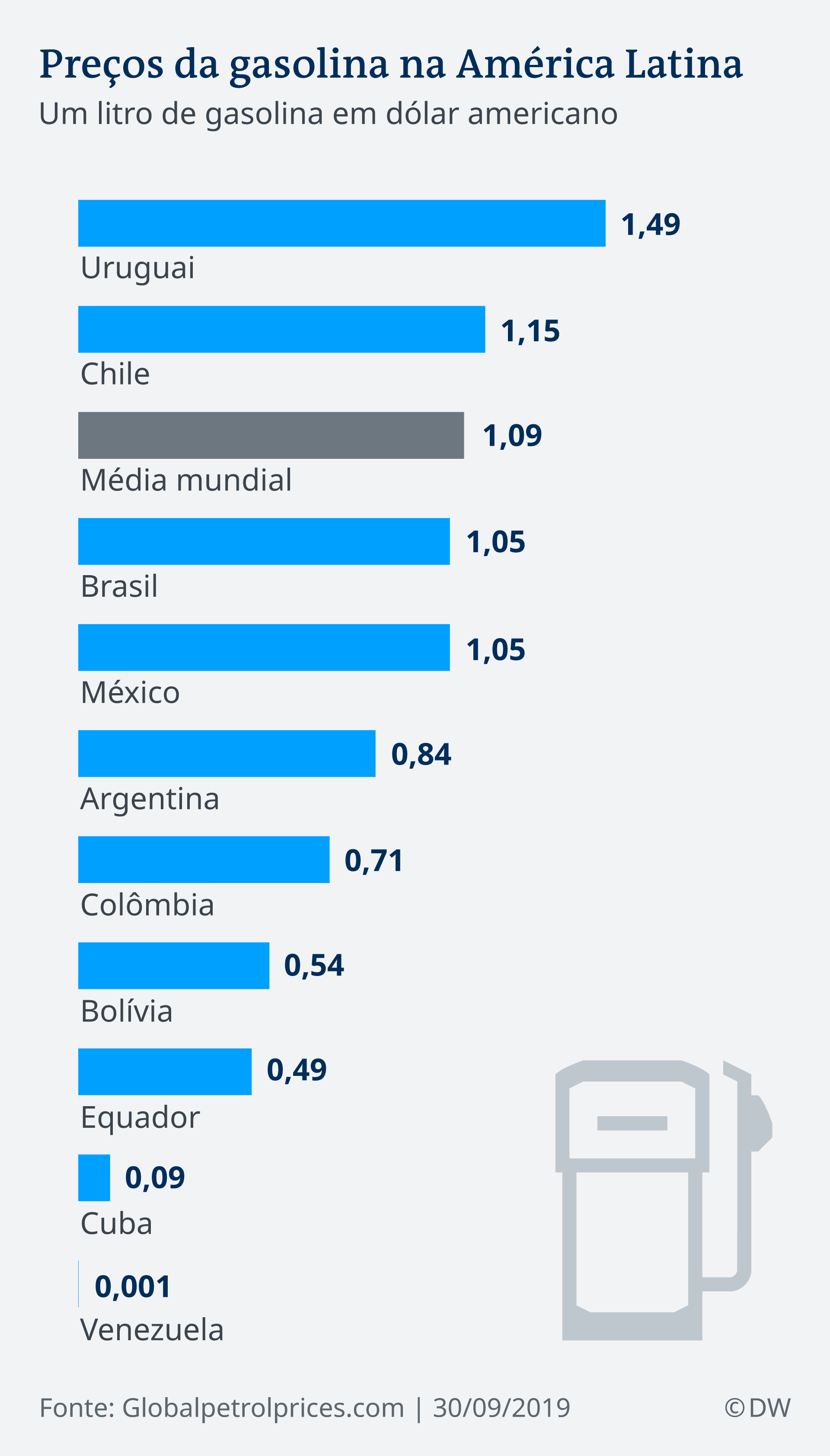 Infografik Benzinpreise in Lateinamerika PT