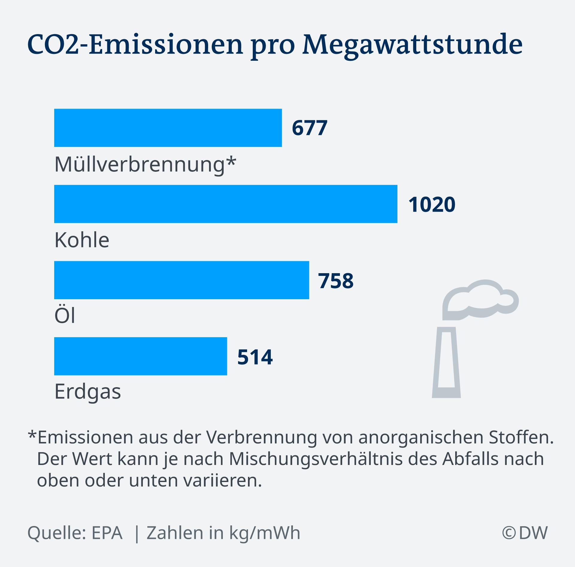Infografik CO2 Ausstoß pro mWh DE