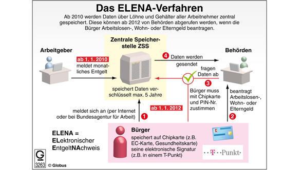 Übersichtsgrafik: So funktioniert Elena (Grafik: Globus)