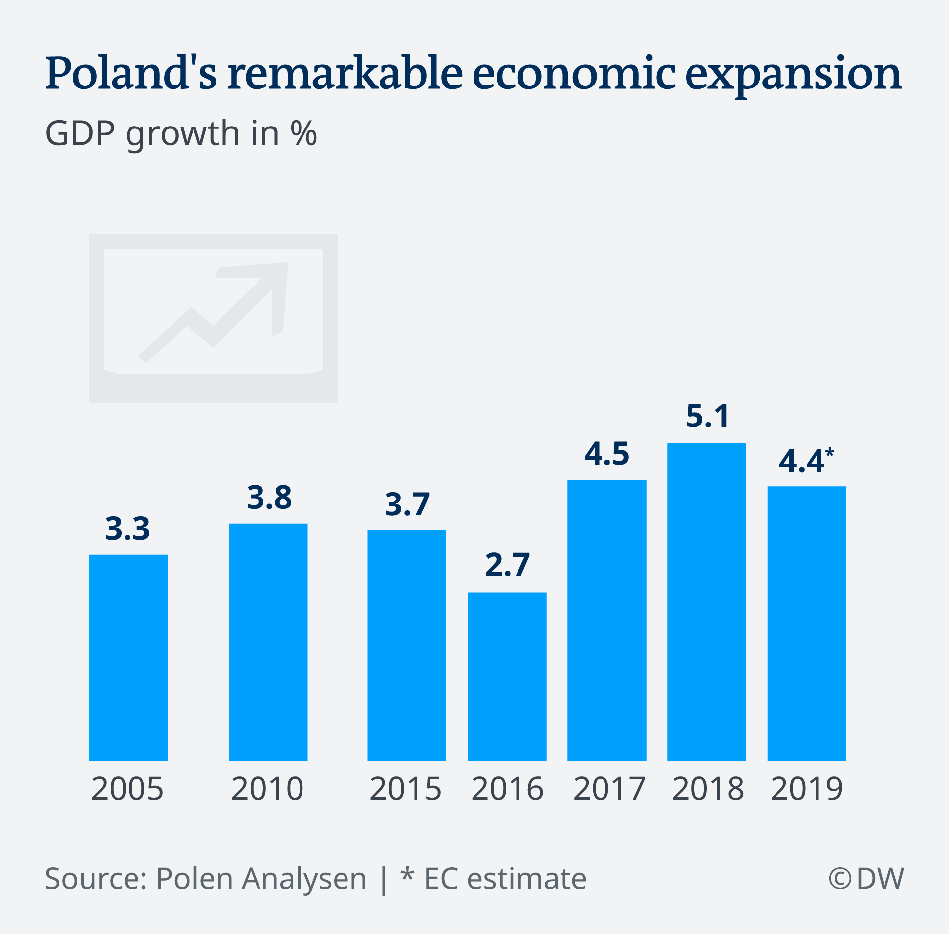Polish GDP growth over the years