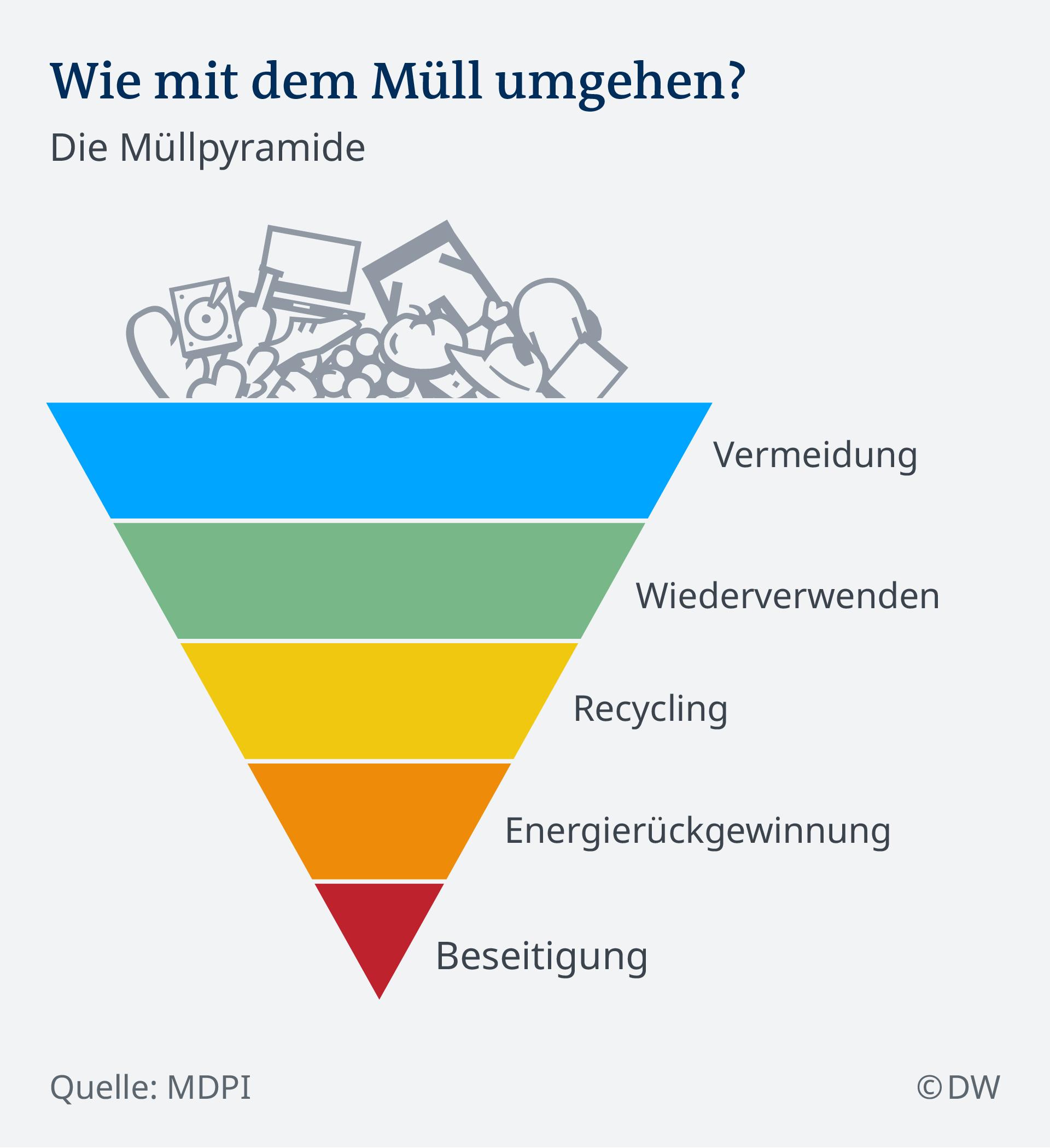 Infografik Die Müllpyramide DE
