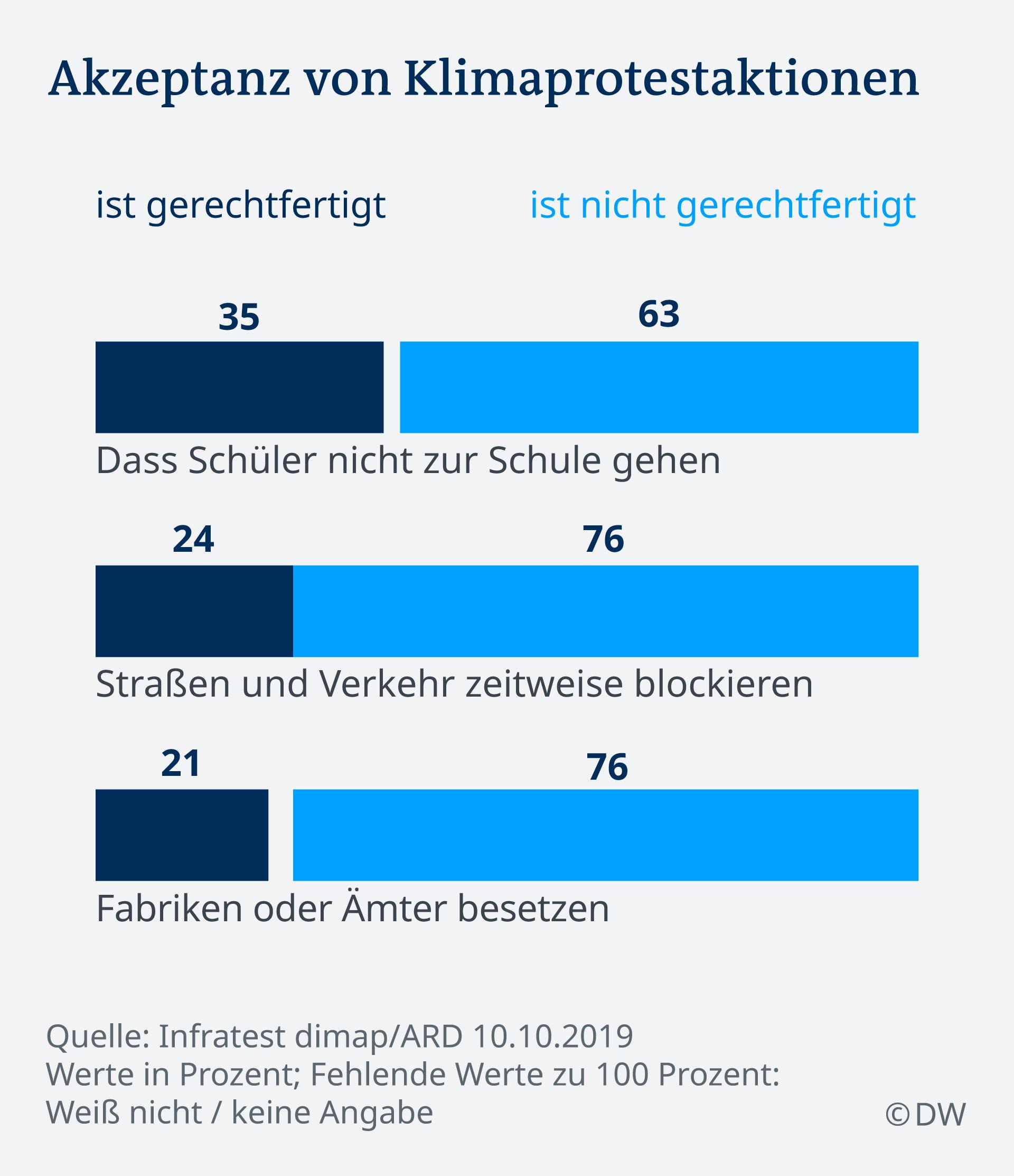 Infografik Deutschlandtrend Klimaprotest DE