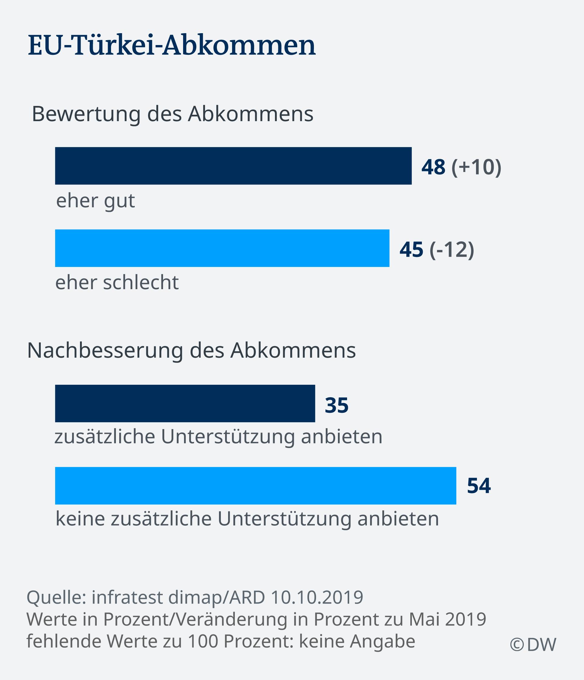 Infografik Deutschlandtrend DE