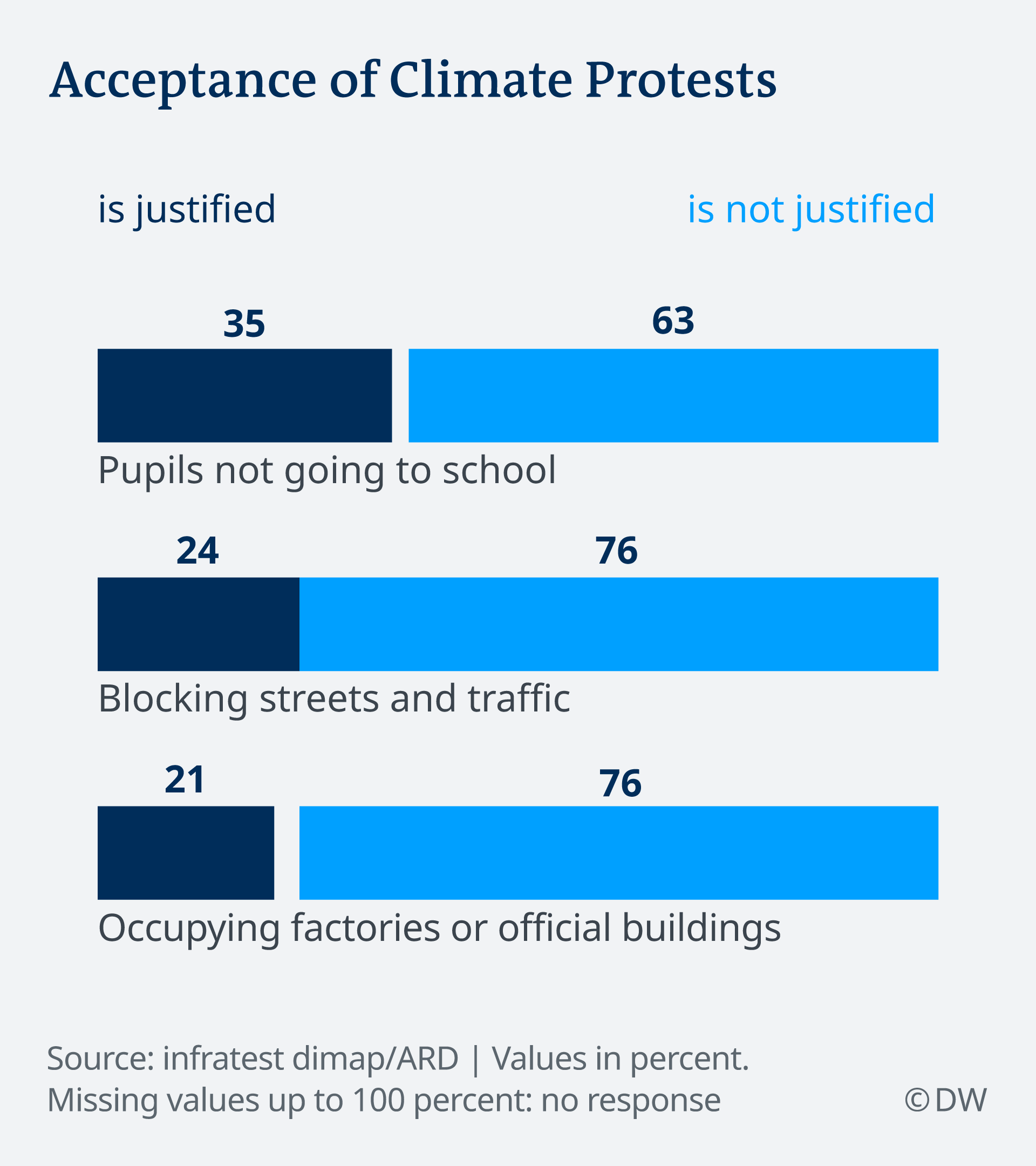 Infografik Deutschlandtrend Klimaproteste EN