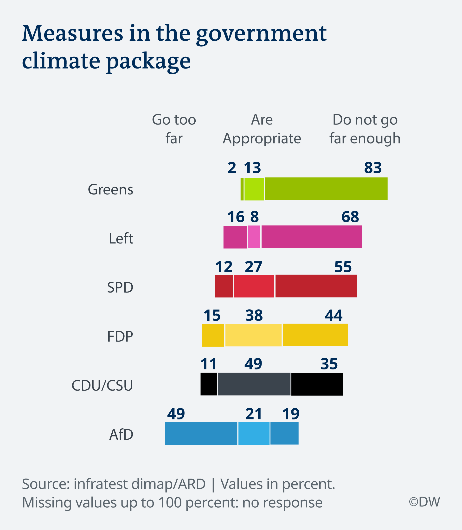 Infografik Deutschlandtrend Klimapaket EN