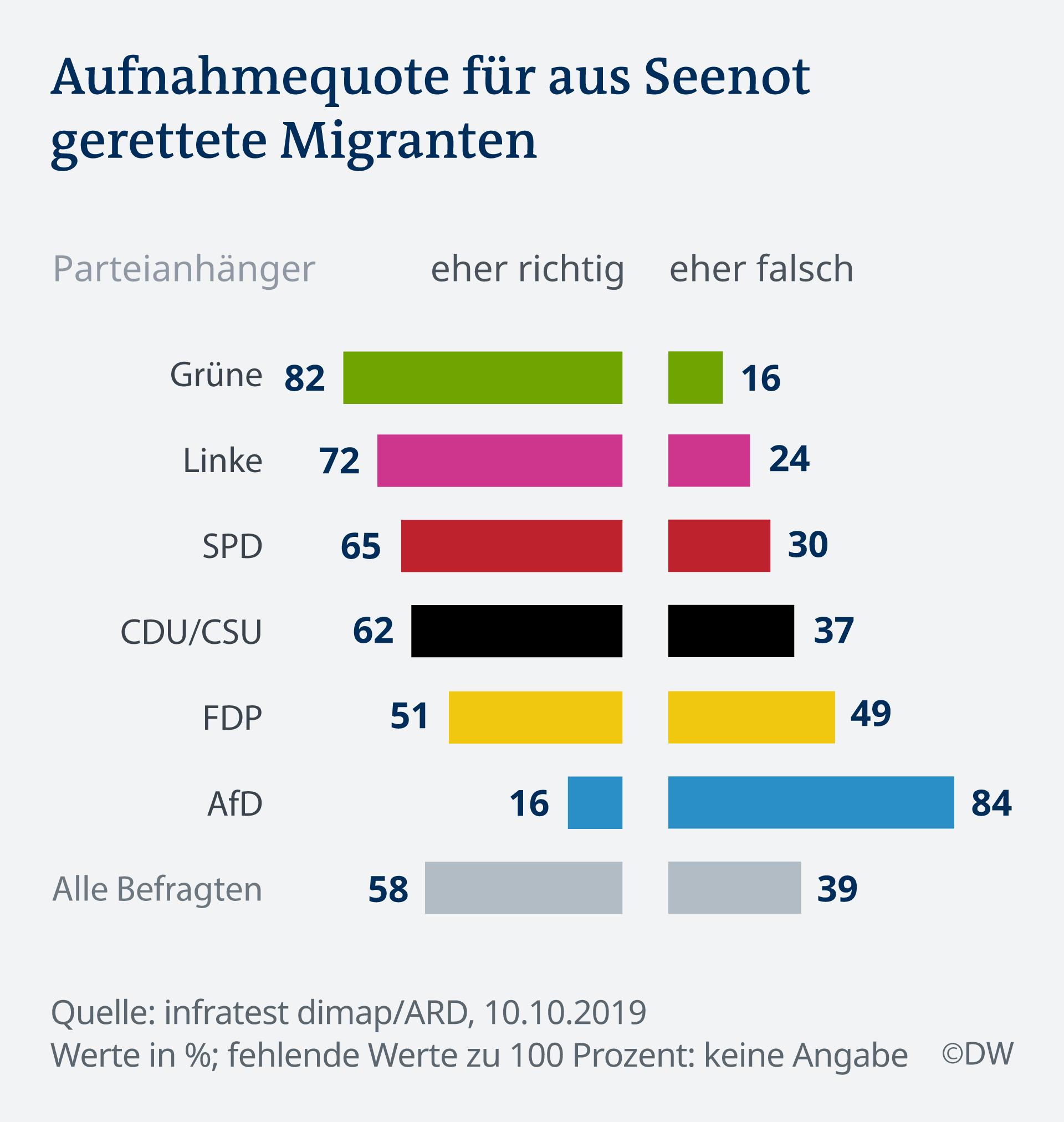 Infografik Deutschlandtrend Aufnahmequote Seenot Migranten DE