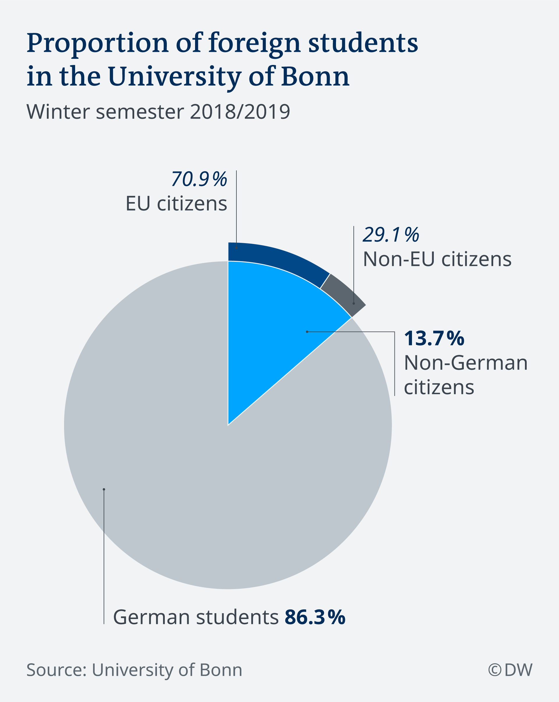 Proportion of German and foreign students in the University of Bonn