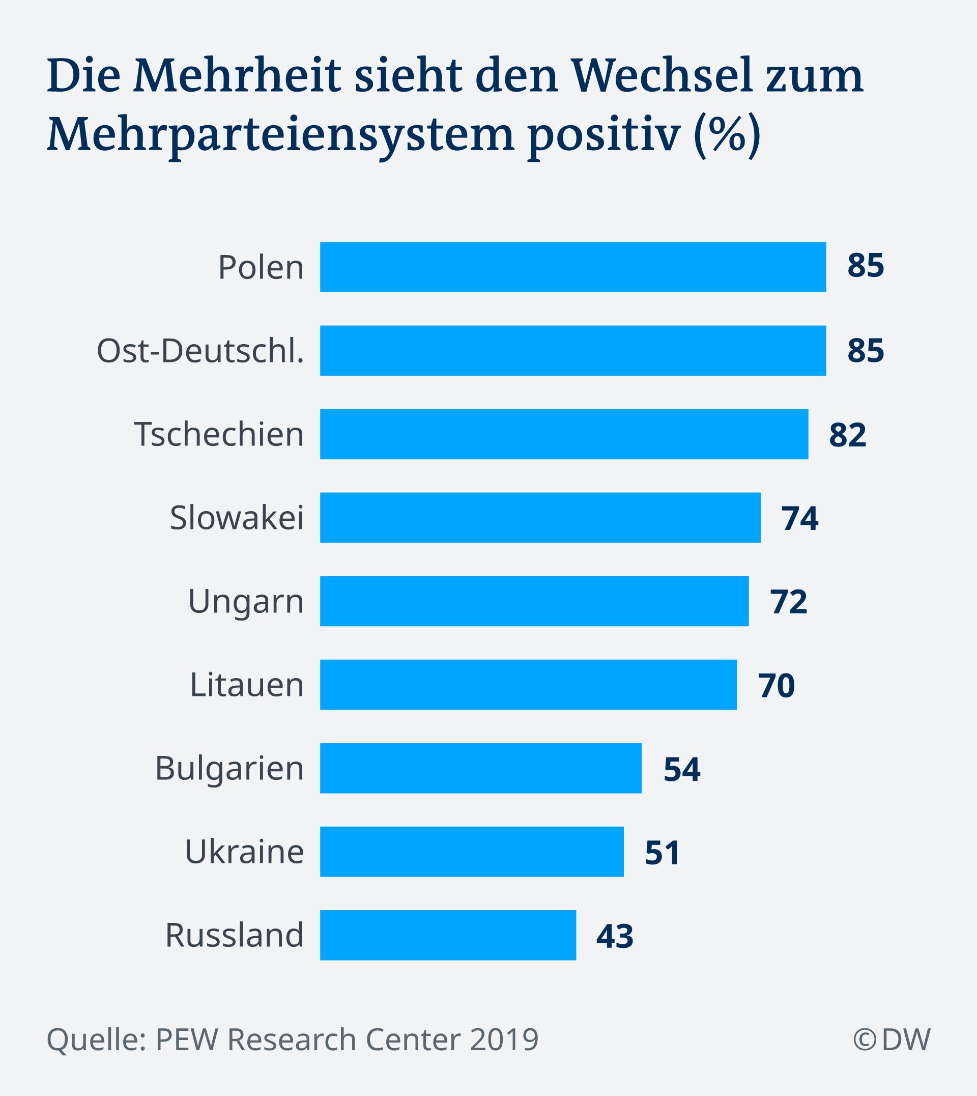 Infografik Positive Einstellung zum Mehrparteiensystem DE