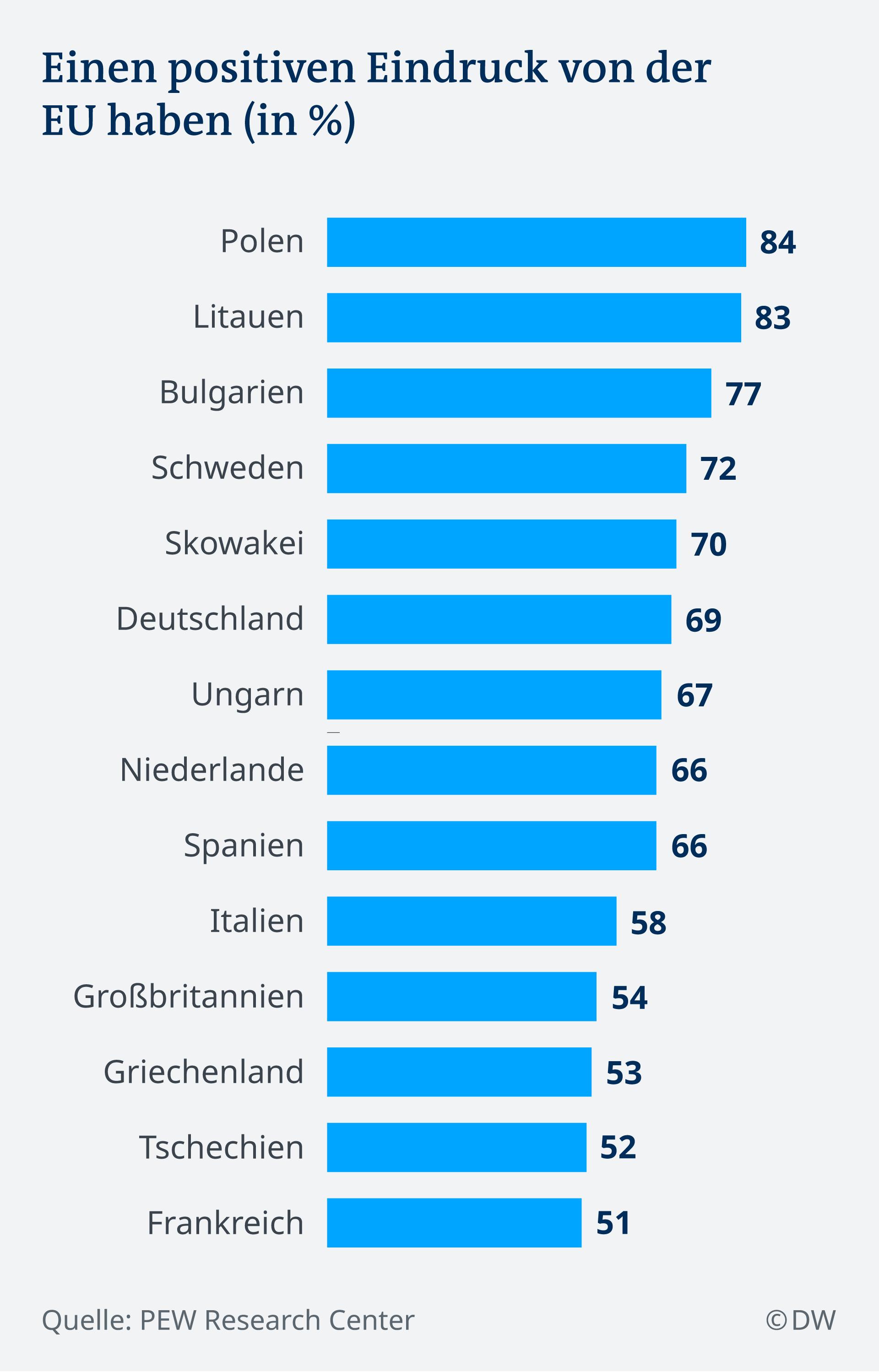 Infografik Positive Beurteilung der EU DE