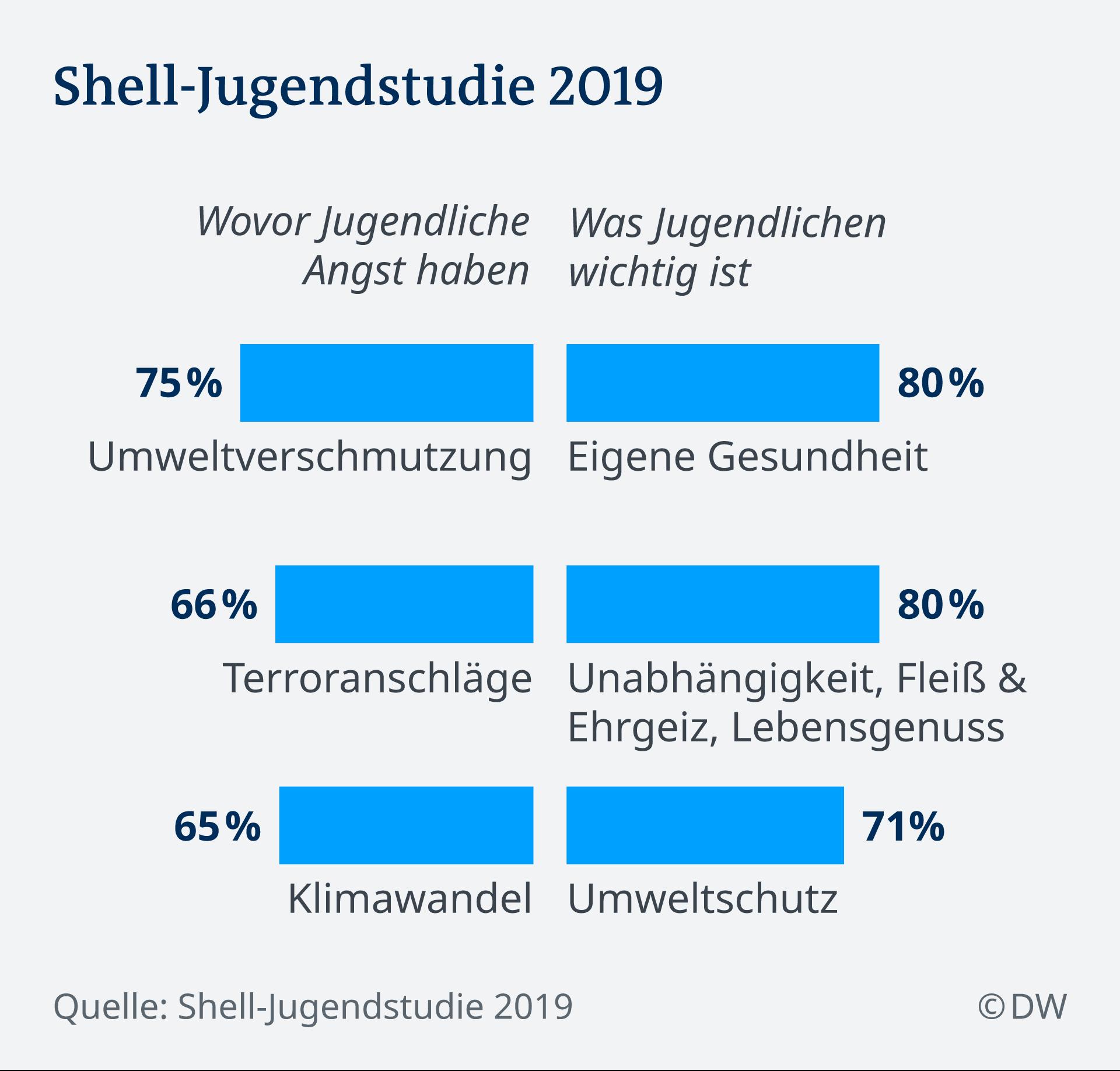 Infografik Shell Jugendstudie 2019 DE