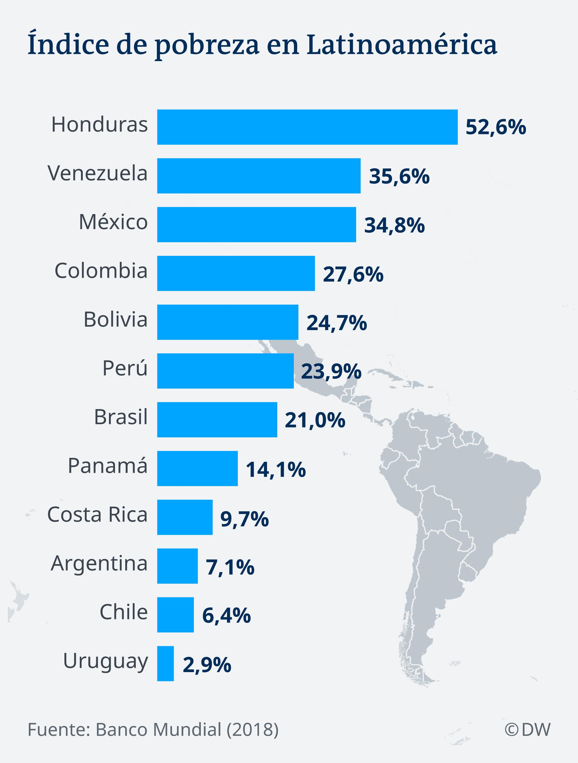 Infografik Lateinamerika Armut ES