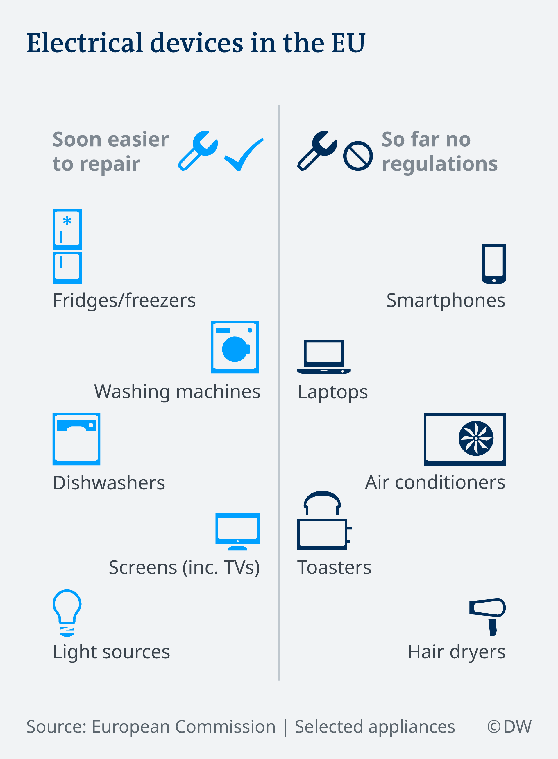 An infographic explaining which devices are included and not included in the EU's easier to repair law