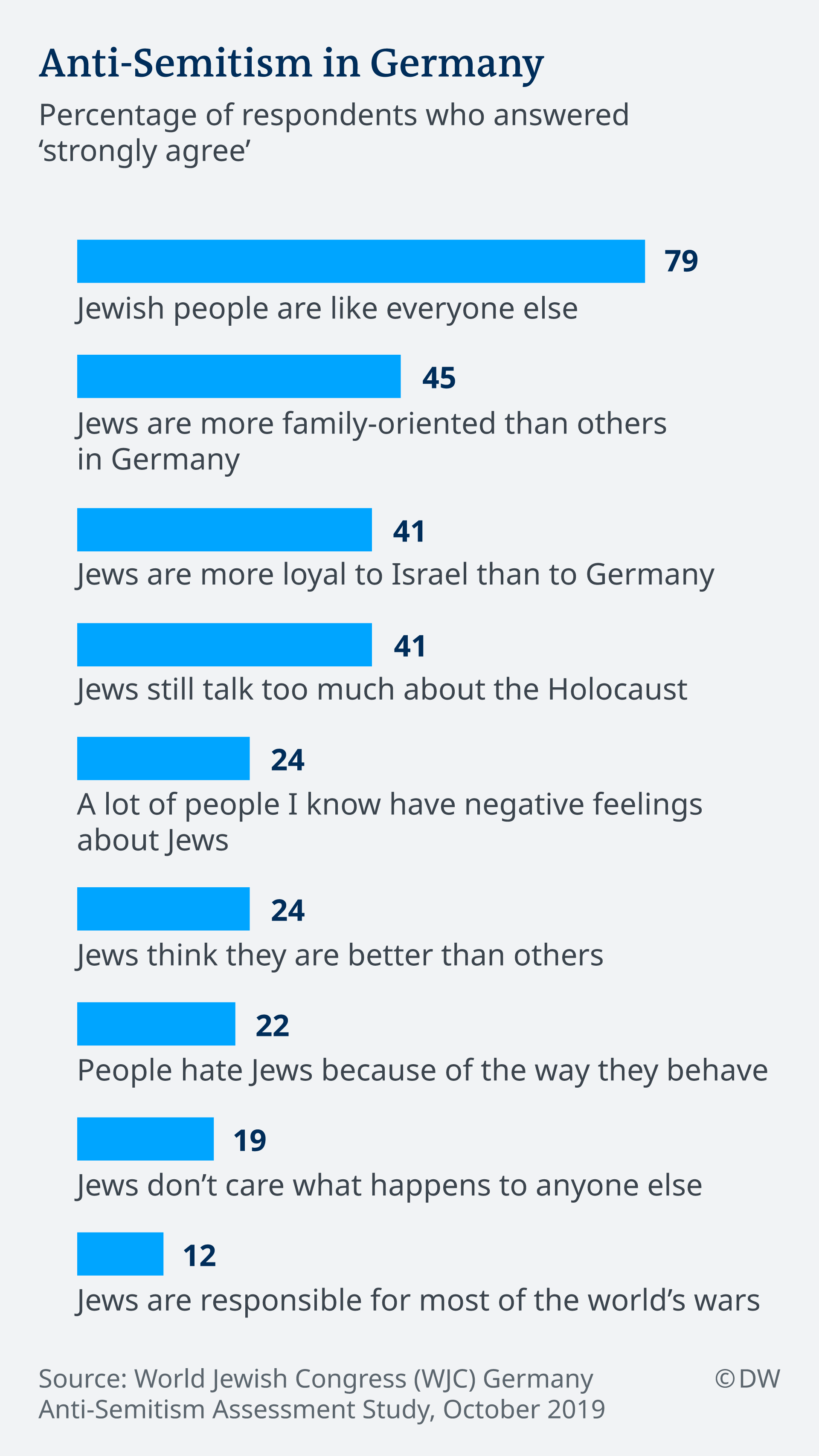 Graph on anti-Semitism in Germany