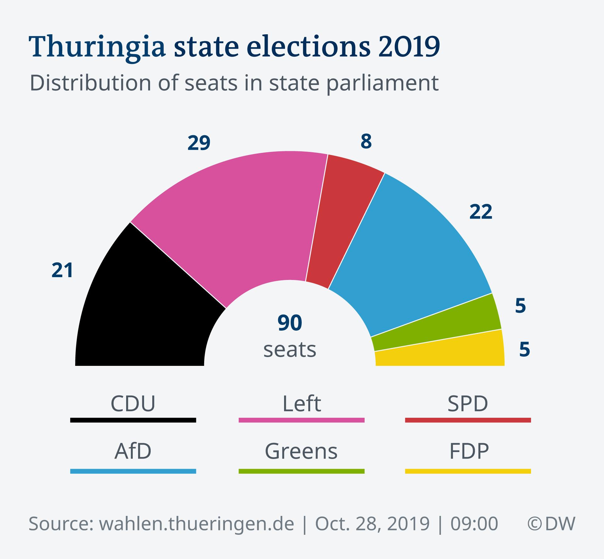 Infografik Sitzverteilung Landtagswahl Thüringen 2019 EN